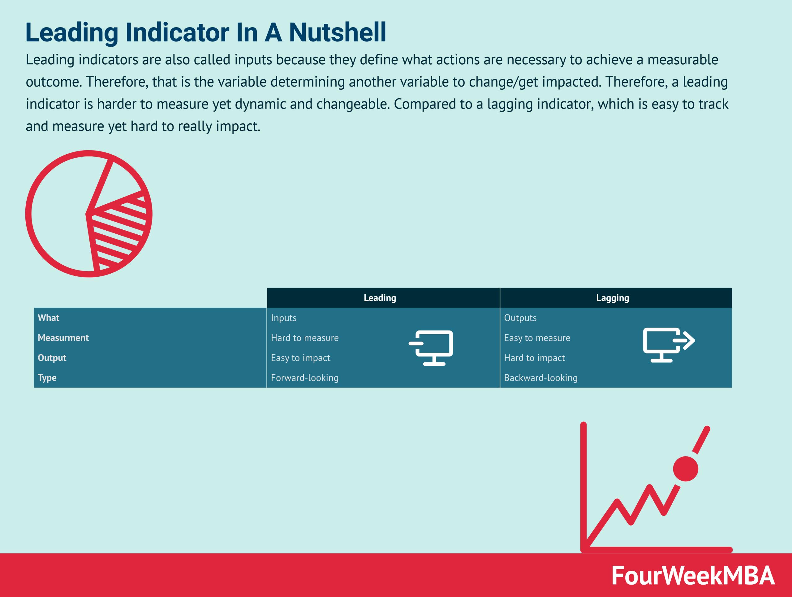 leading-indicator