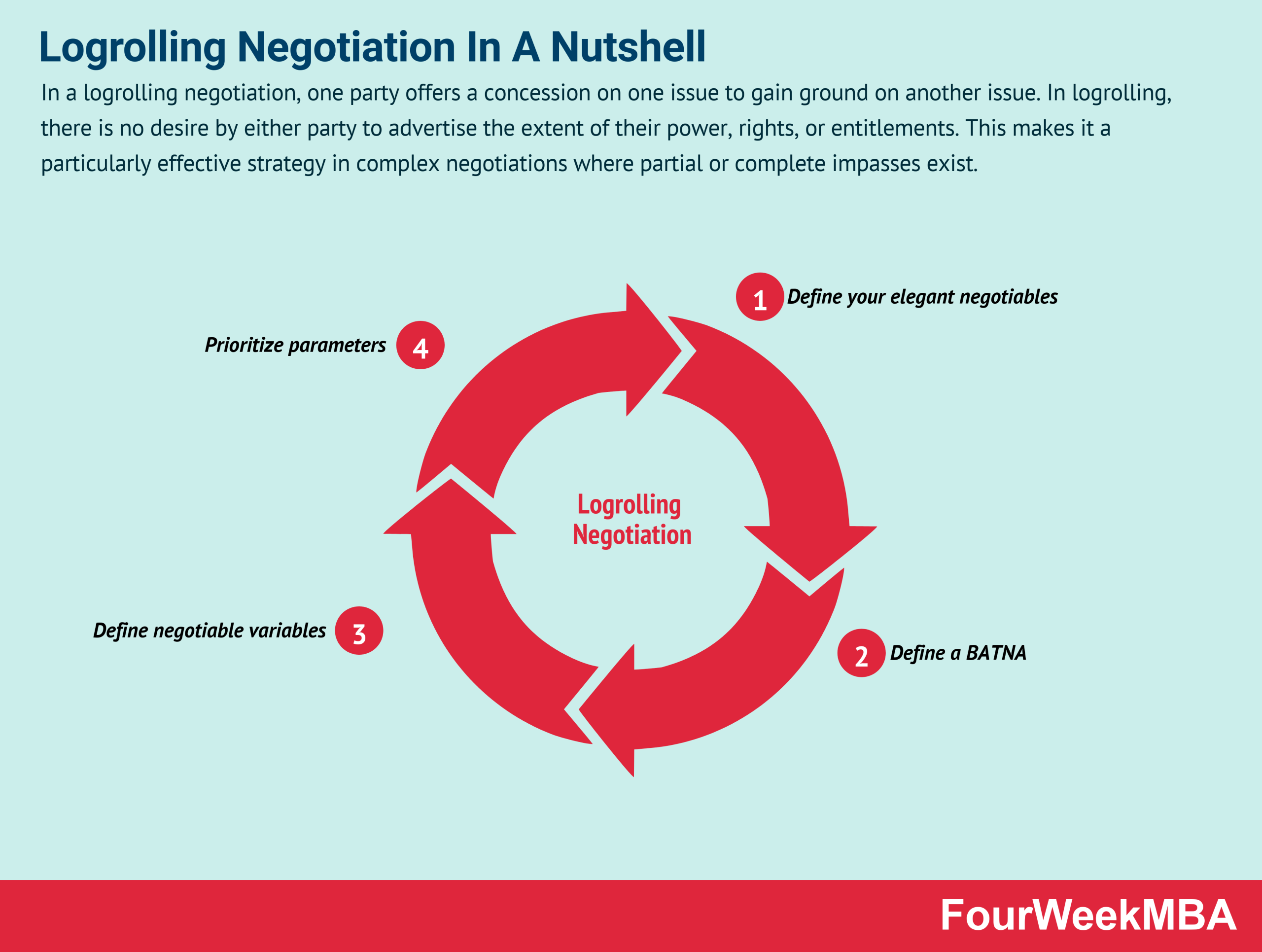logrolling-negotiation