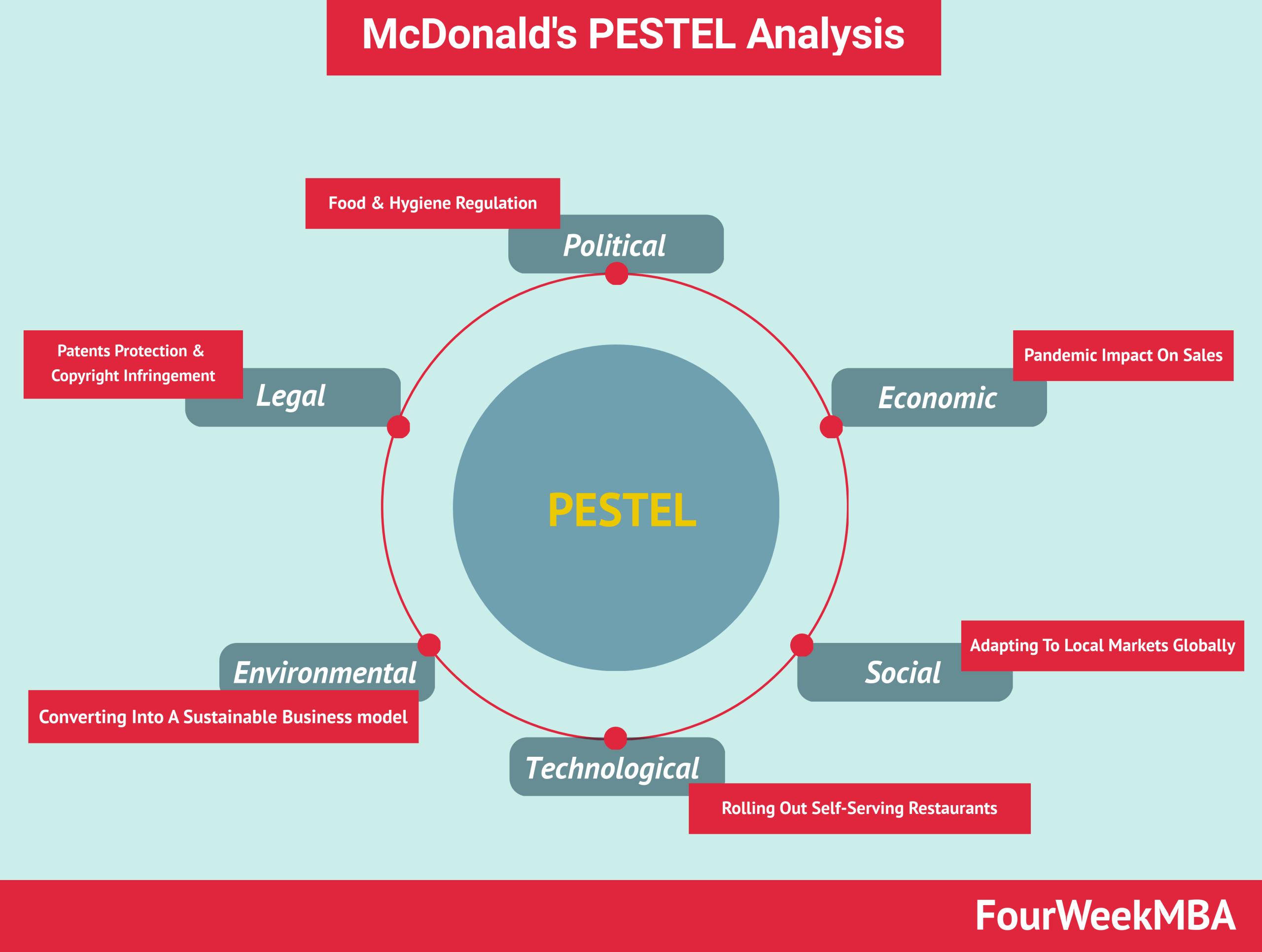 mcdonalds-pestel-analysis