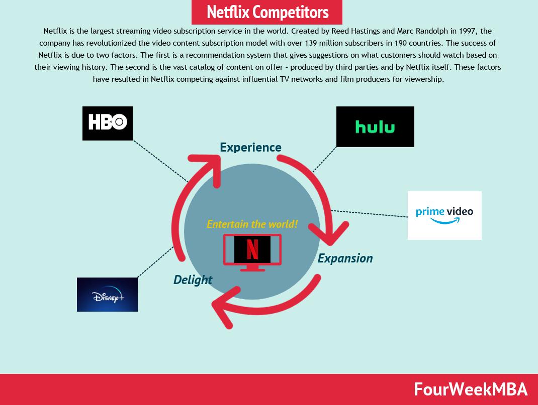 netflix-competitors