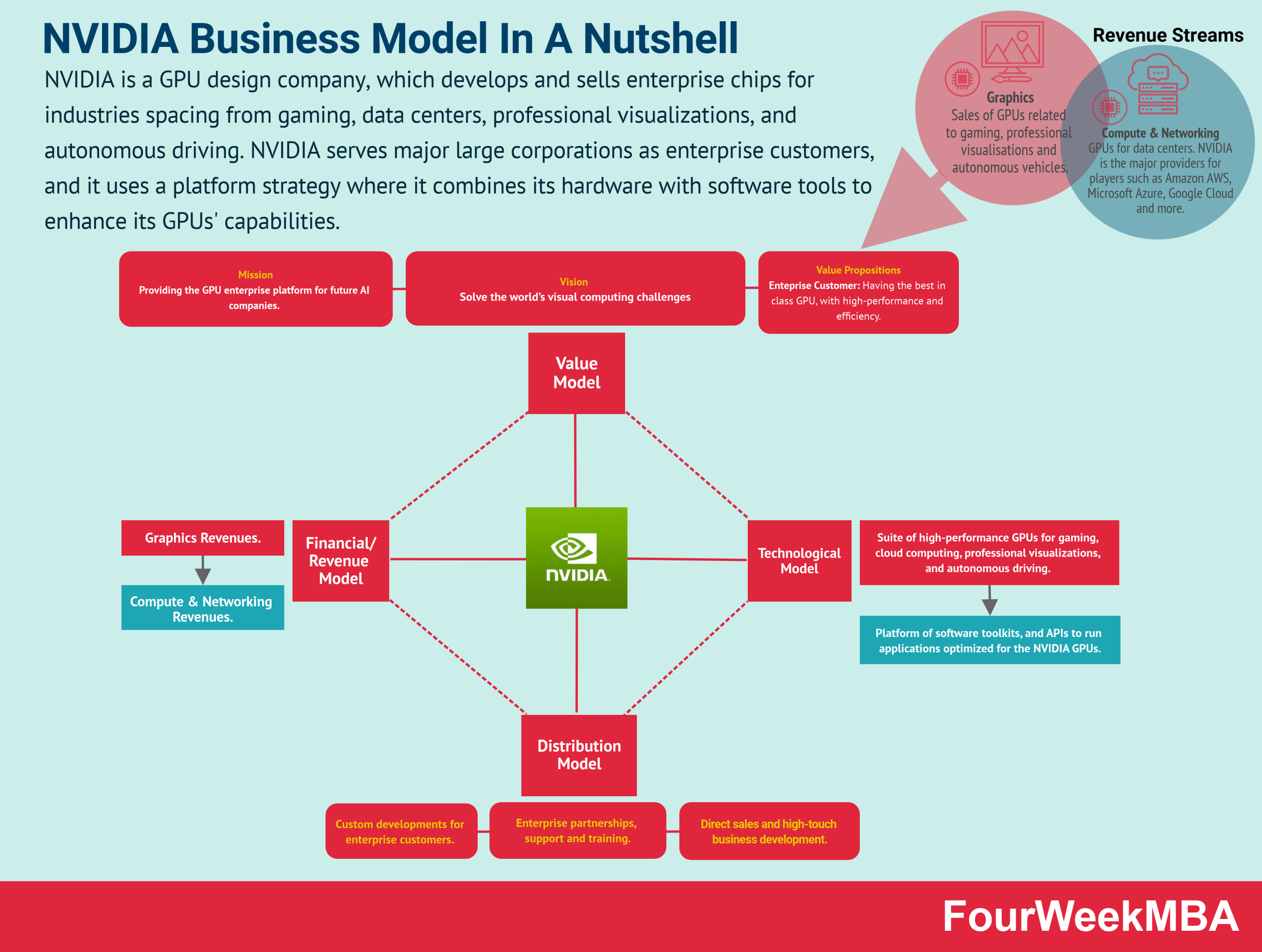 NVIDIA Business Model: The Physical Platform For AI & Autonomous Driving