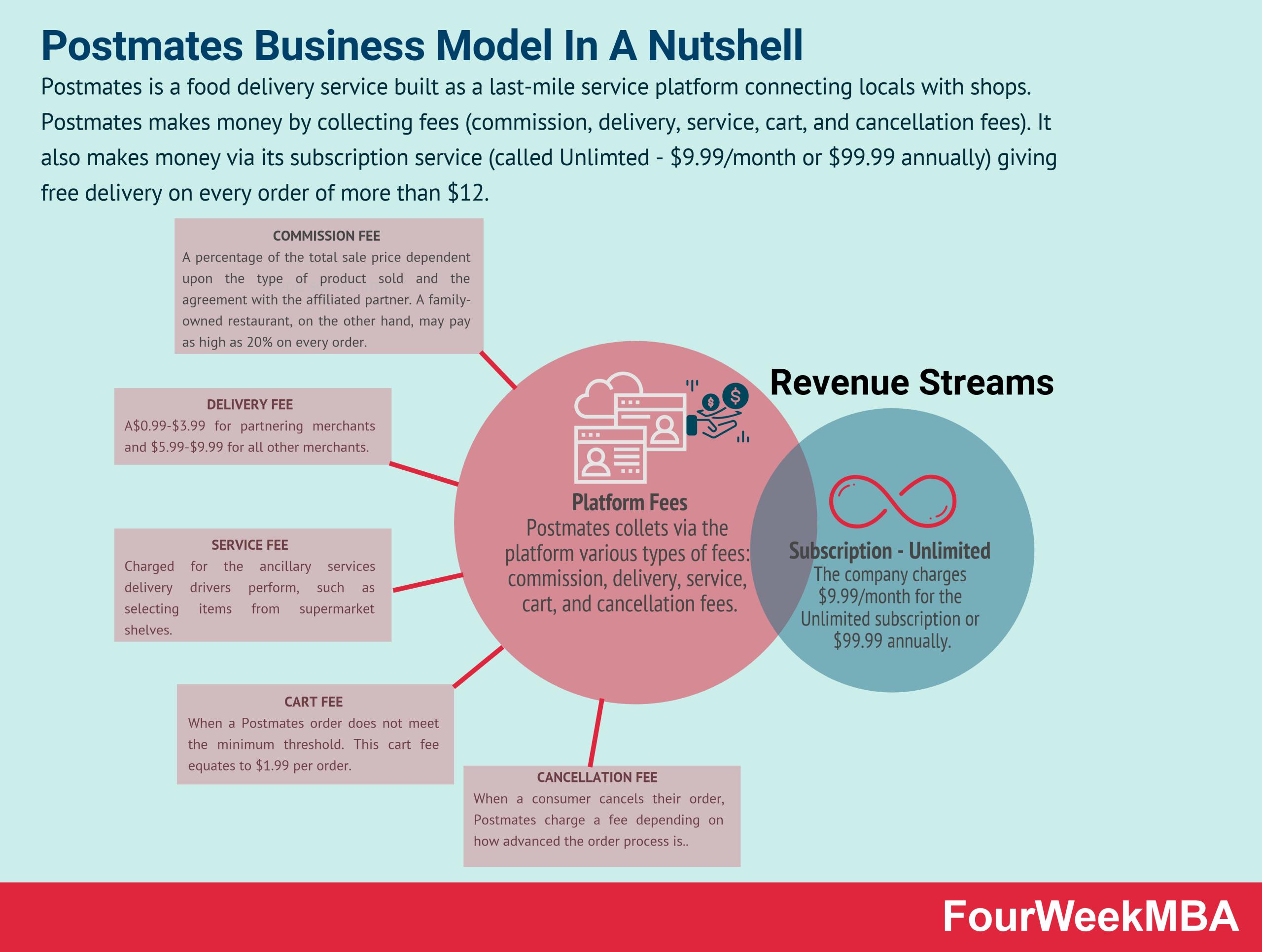 postmates-business-model