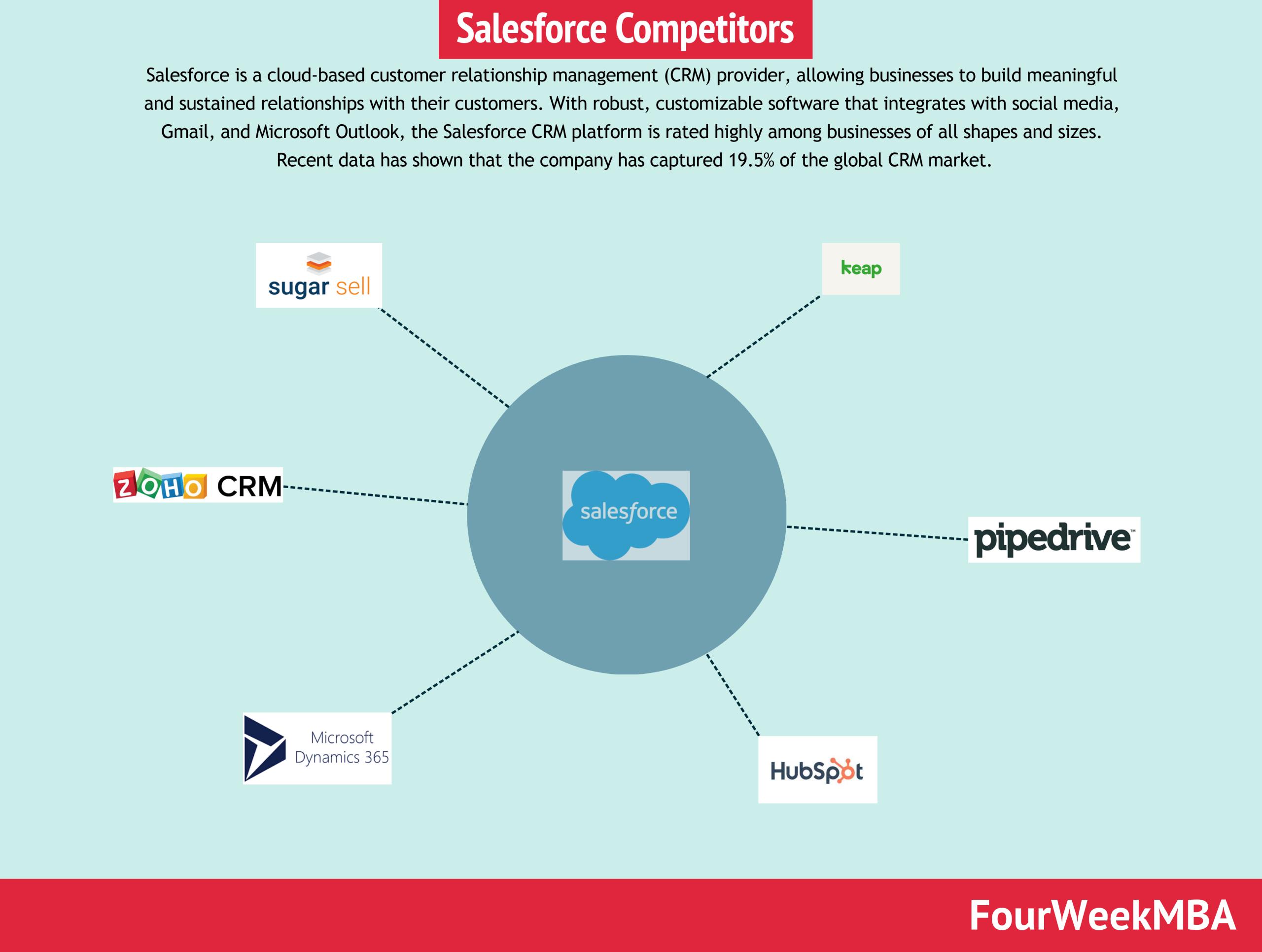 salesforce-competitors