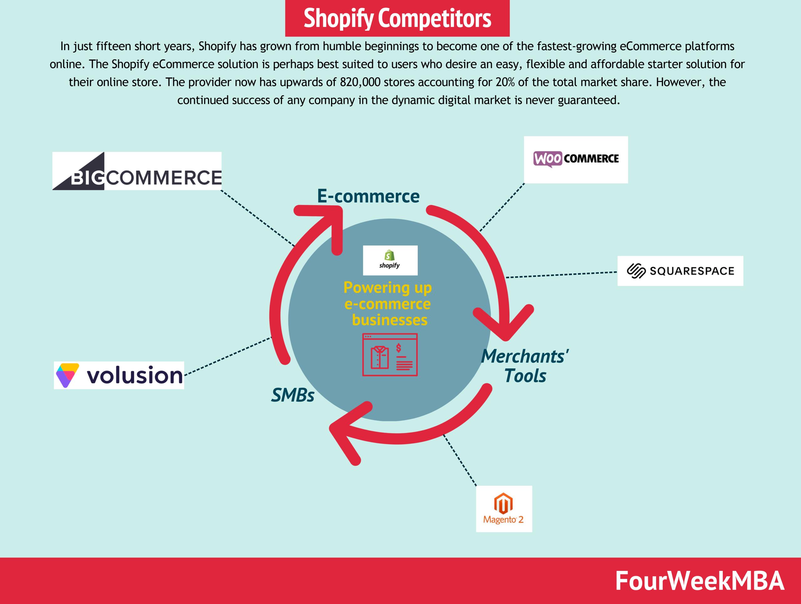 shopify-competitors