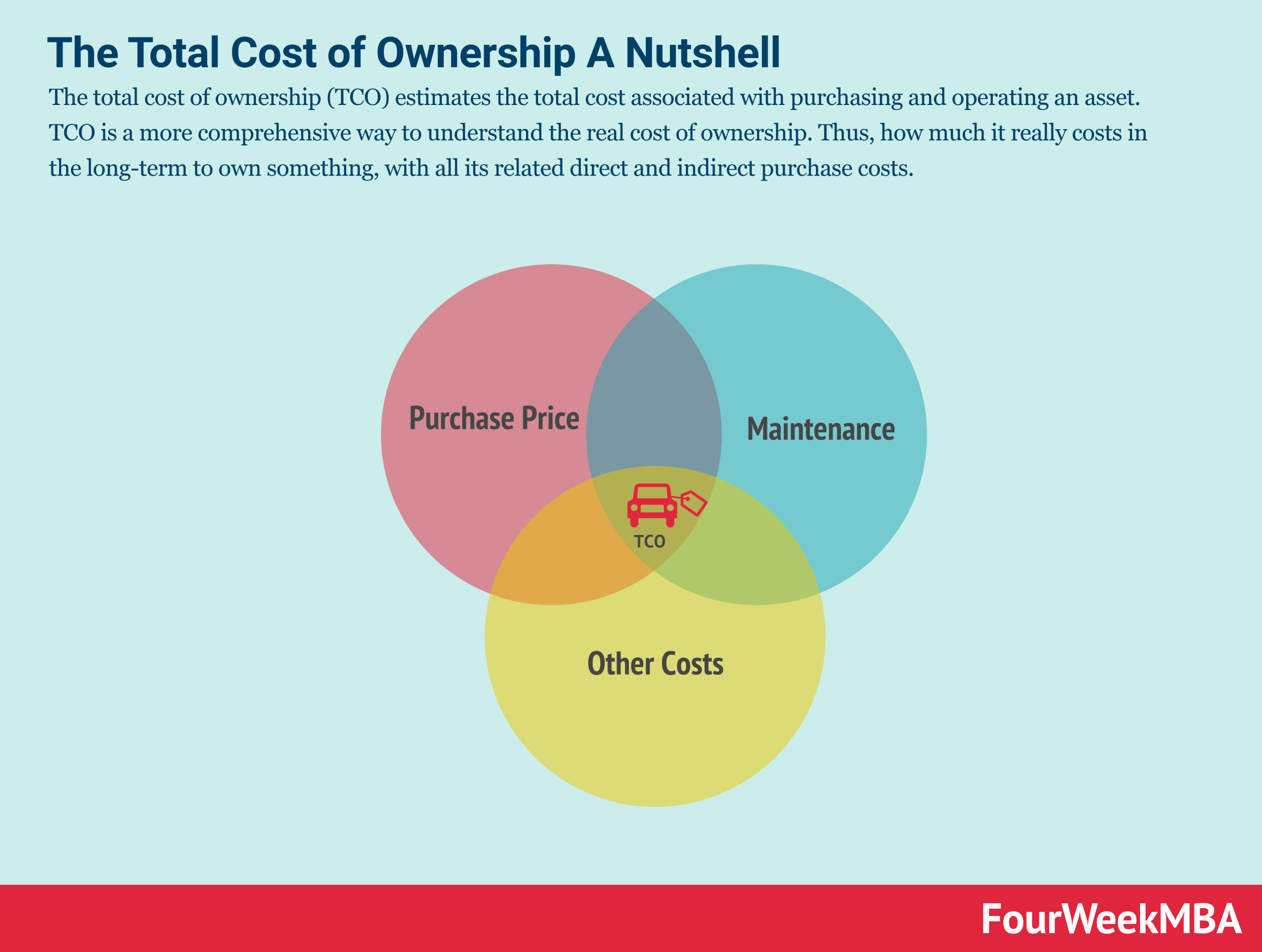 total-cost-of-ownership