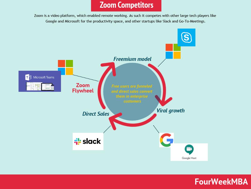 zoom-competitors