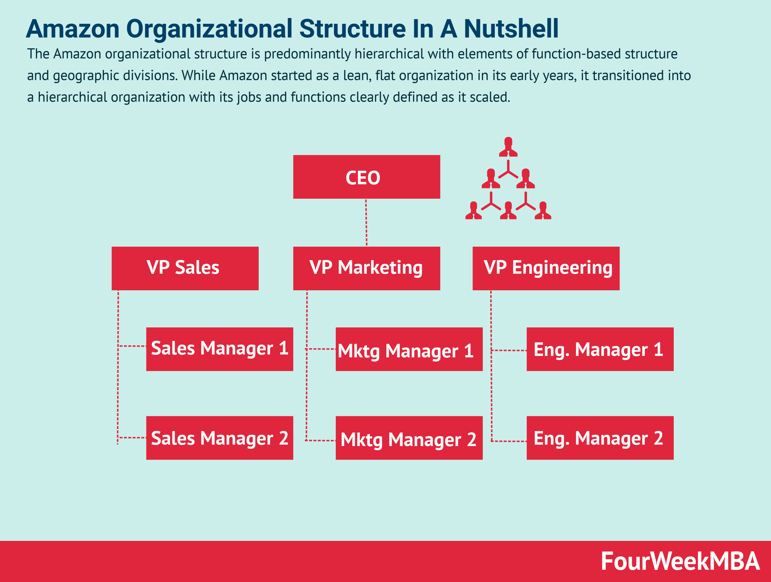 Amazon Organizational Structure In A Nutshell