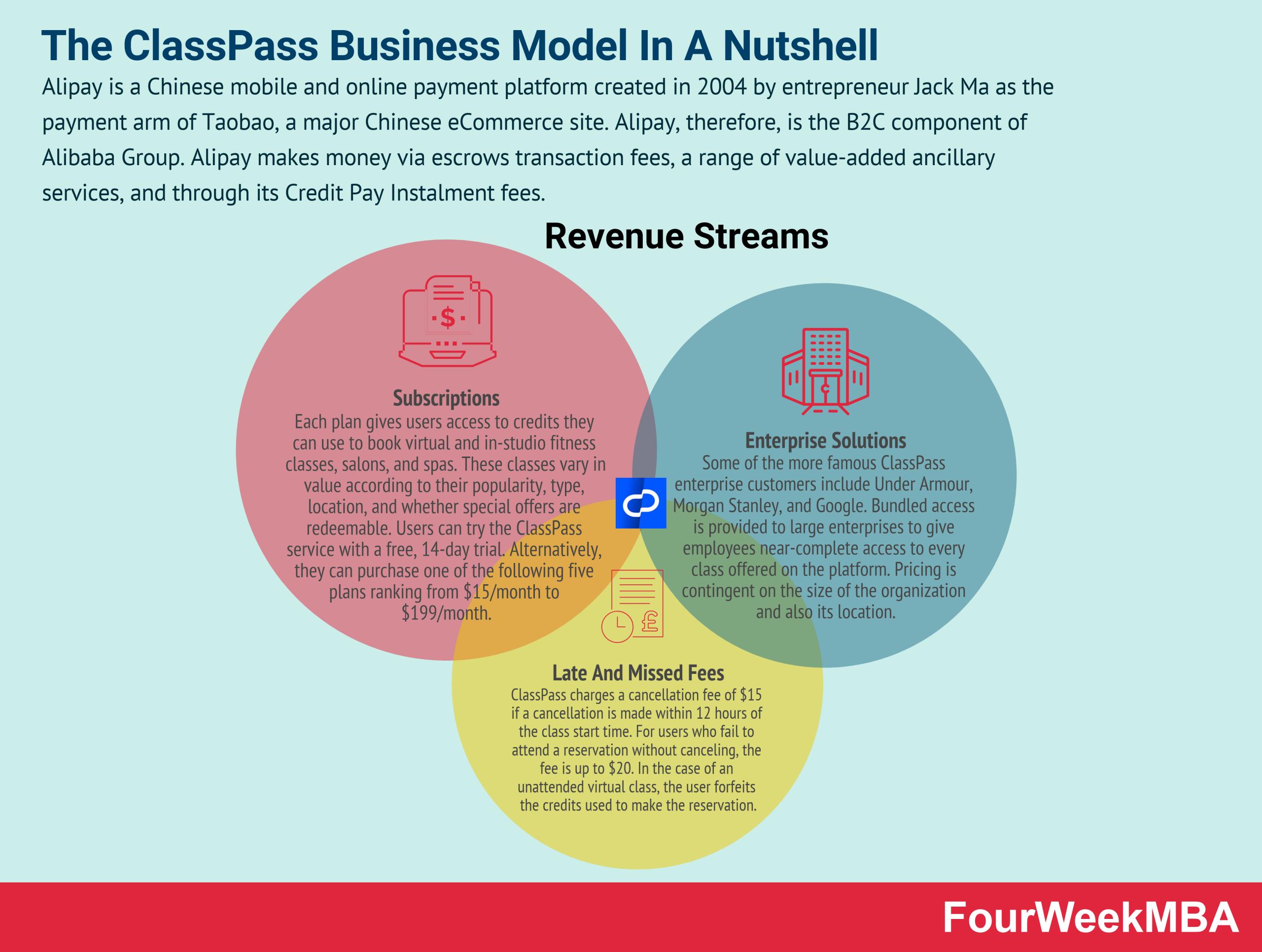 classpass-business-model