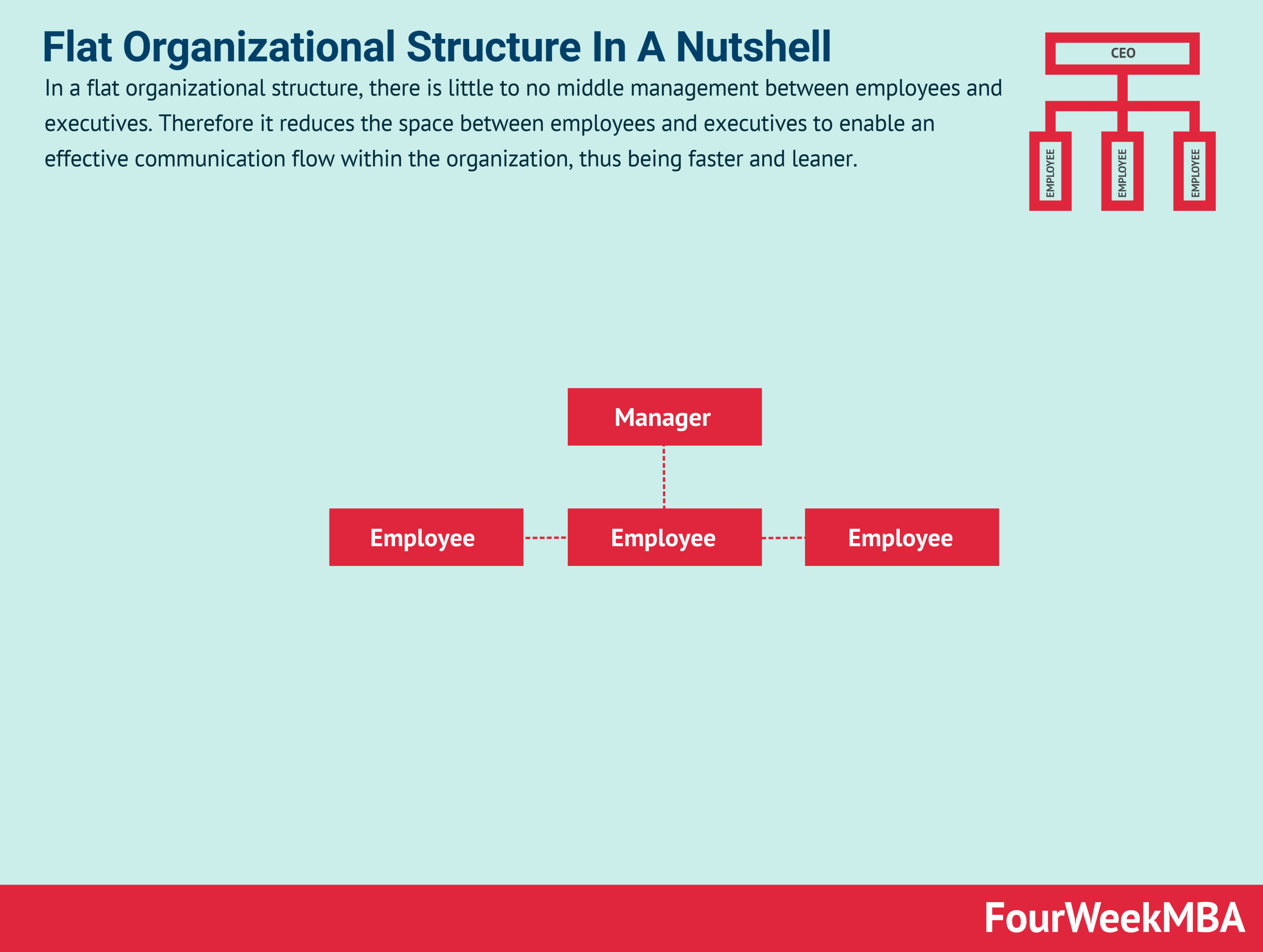 Flat Organizational Structure In A Nutshell