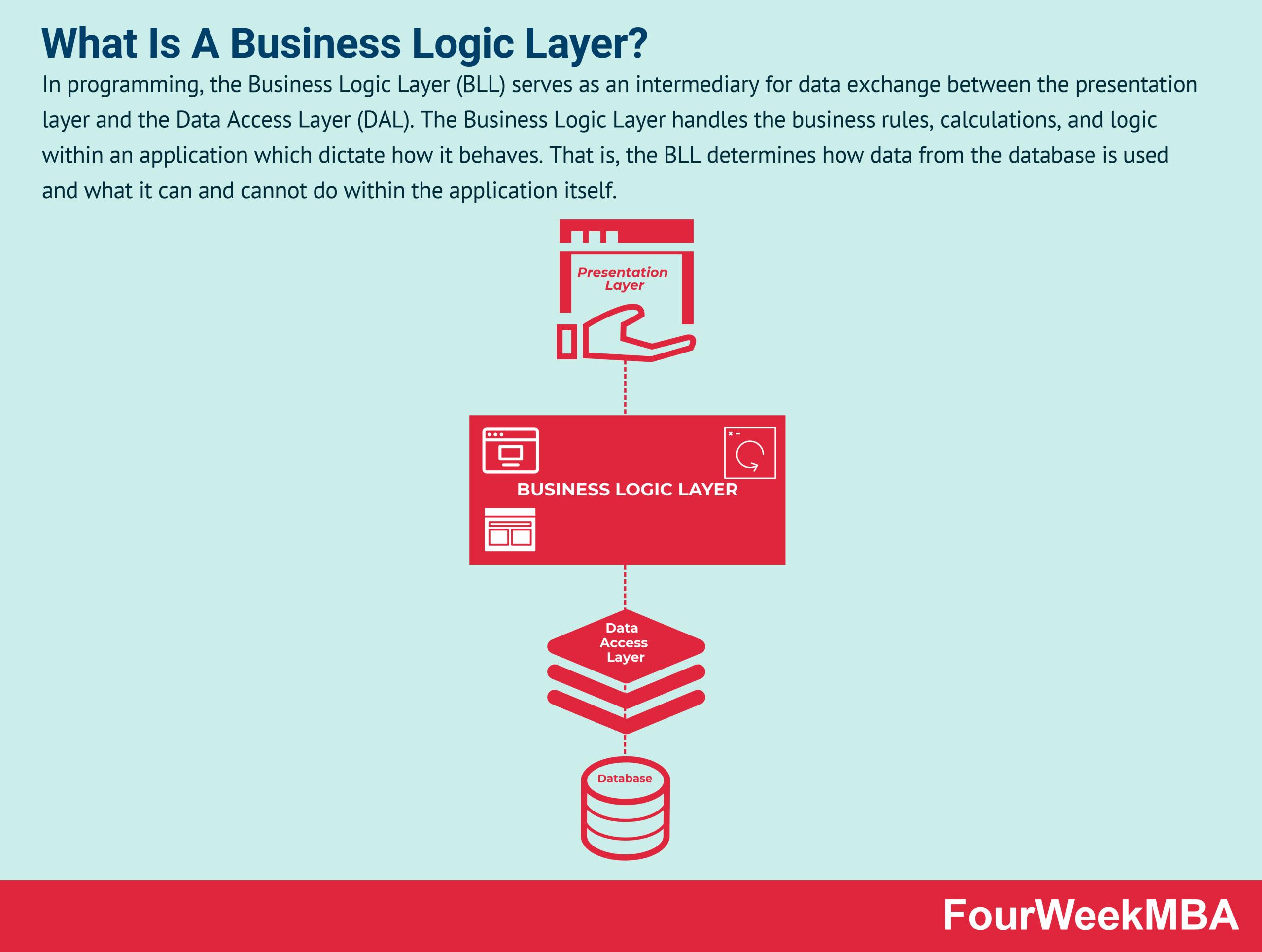 business-logic-layer