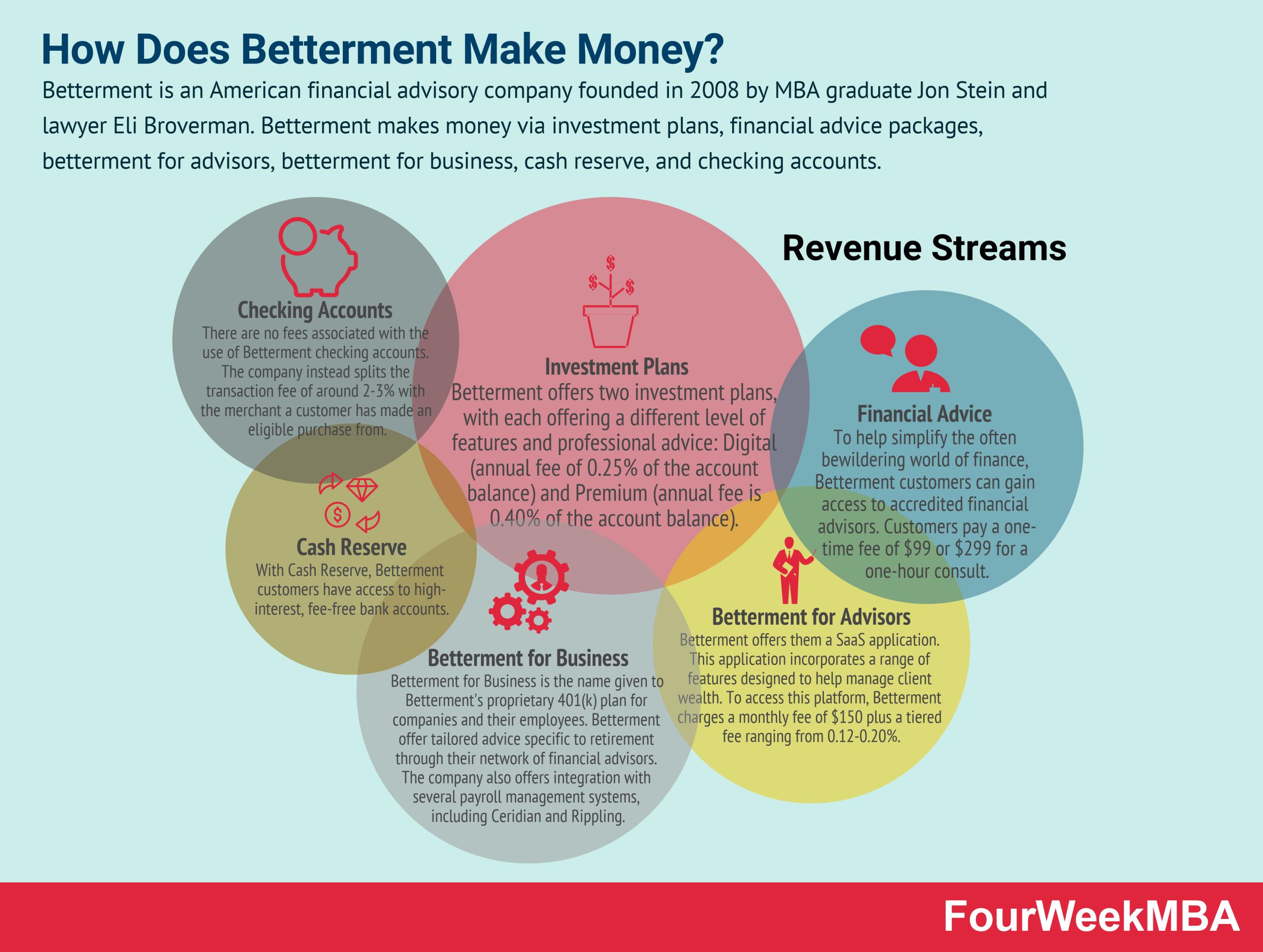 how-does-betterment-make-money