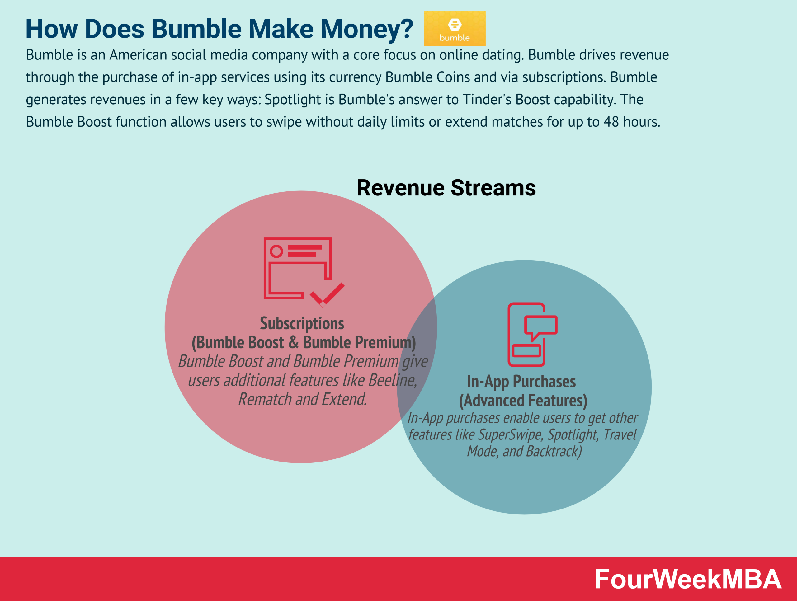 how-does-bumble-make-money