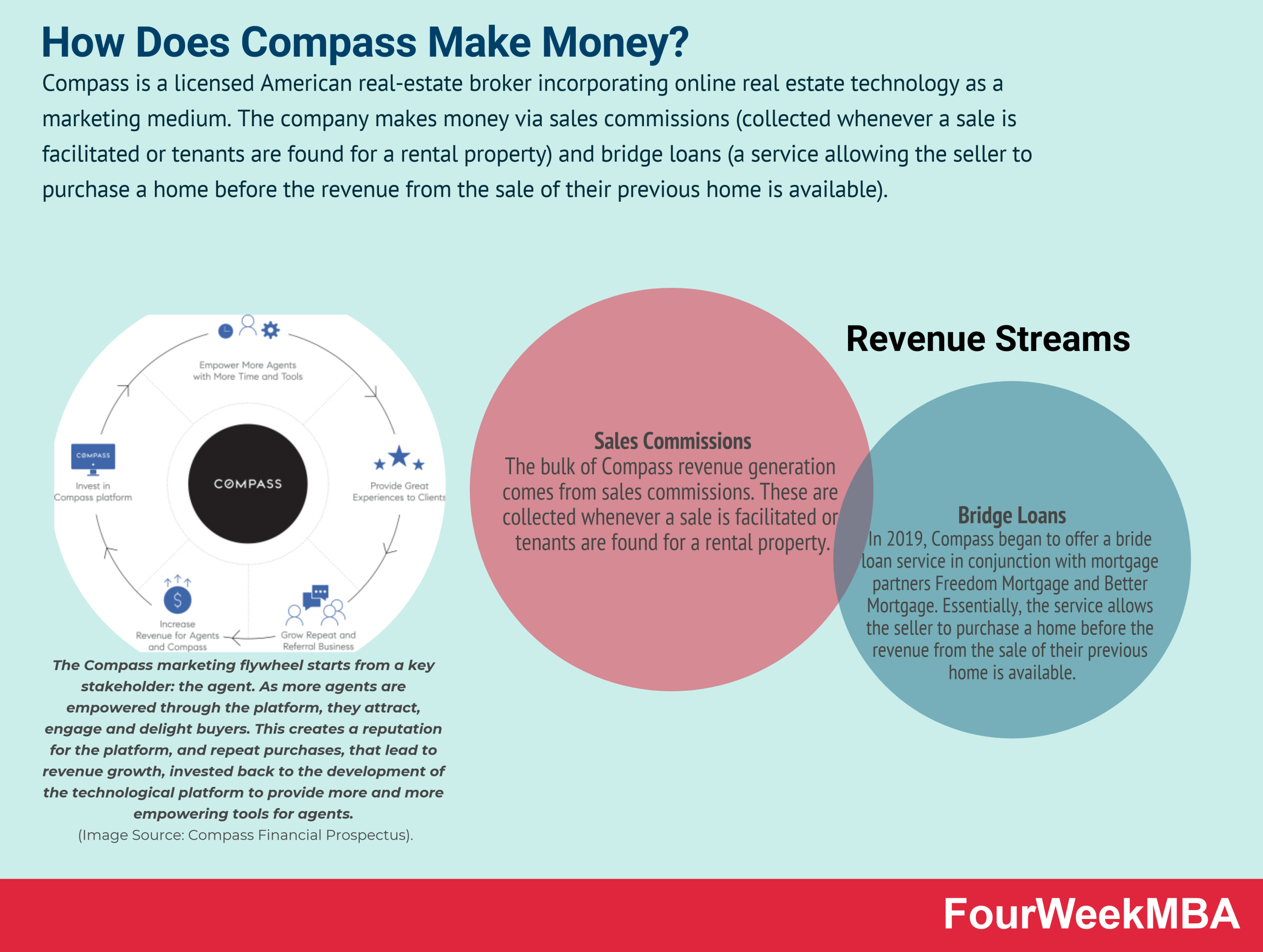 how-does-compass-make-money