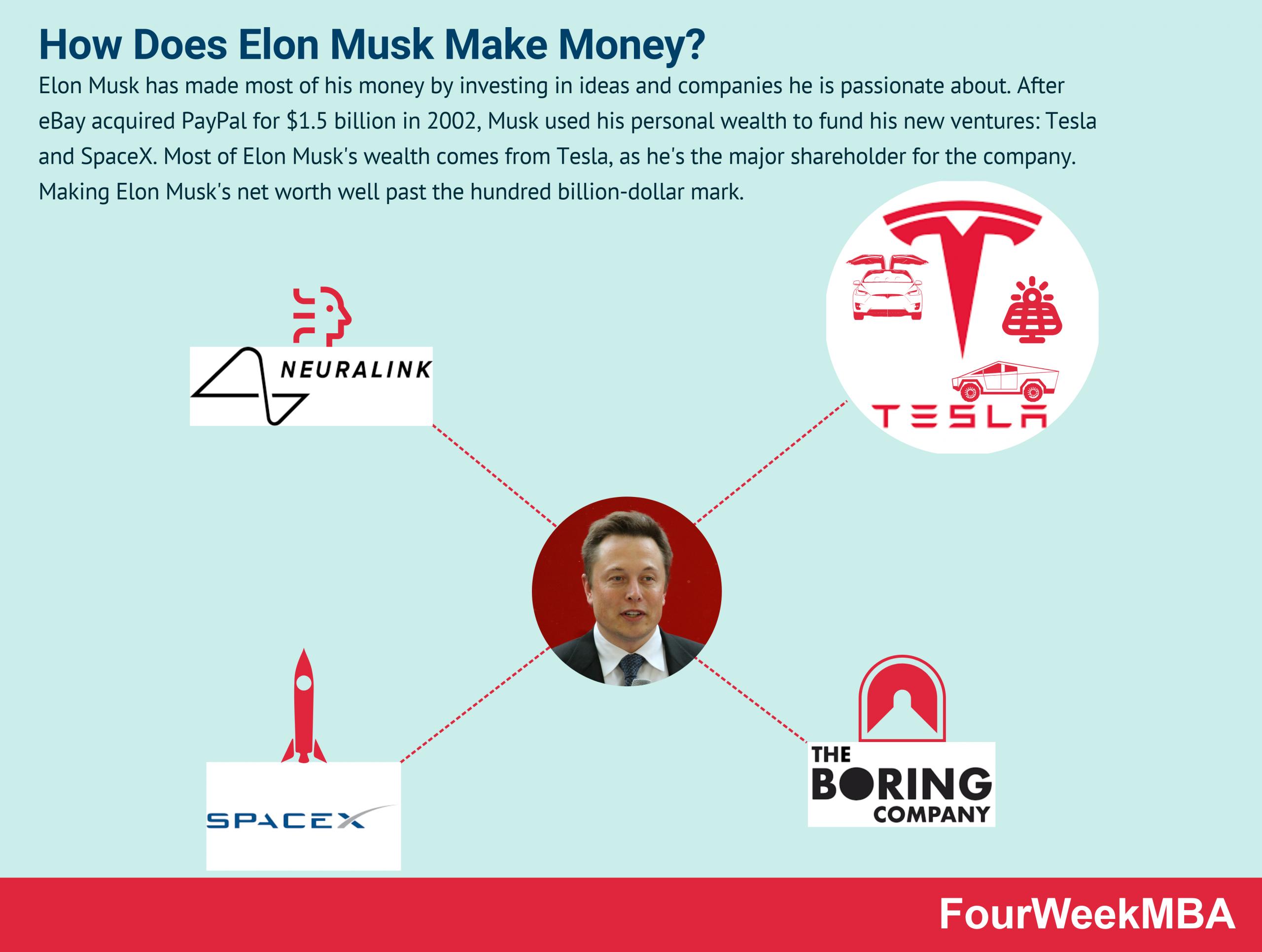 how-does-elon-musk-make-money