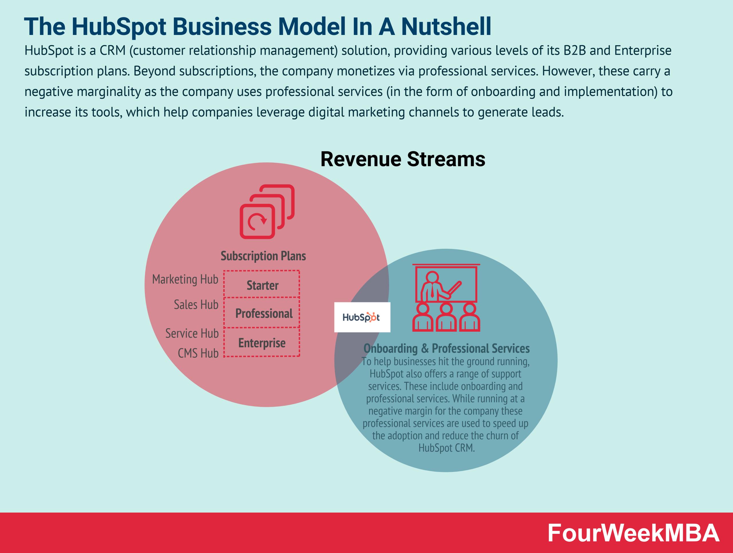 how-does-hubspot-make-money