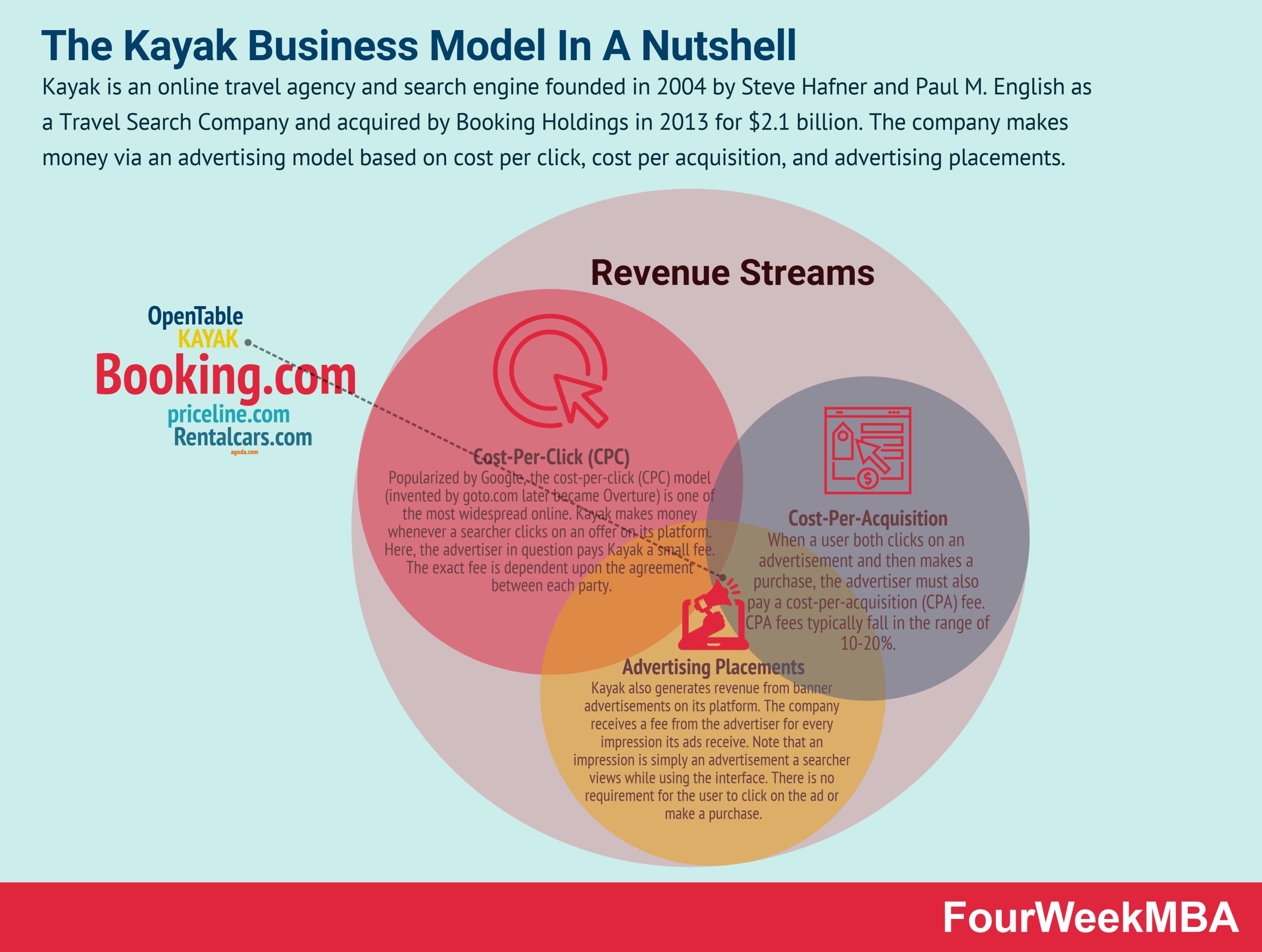how-does-kayak-make-money