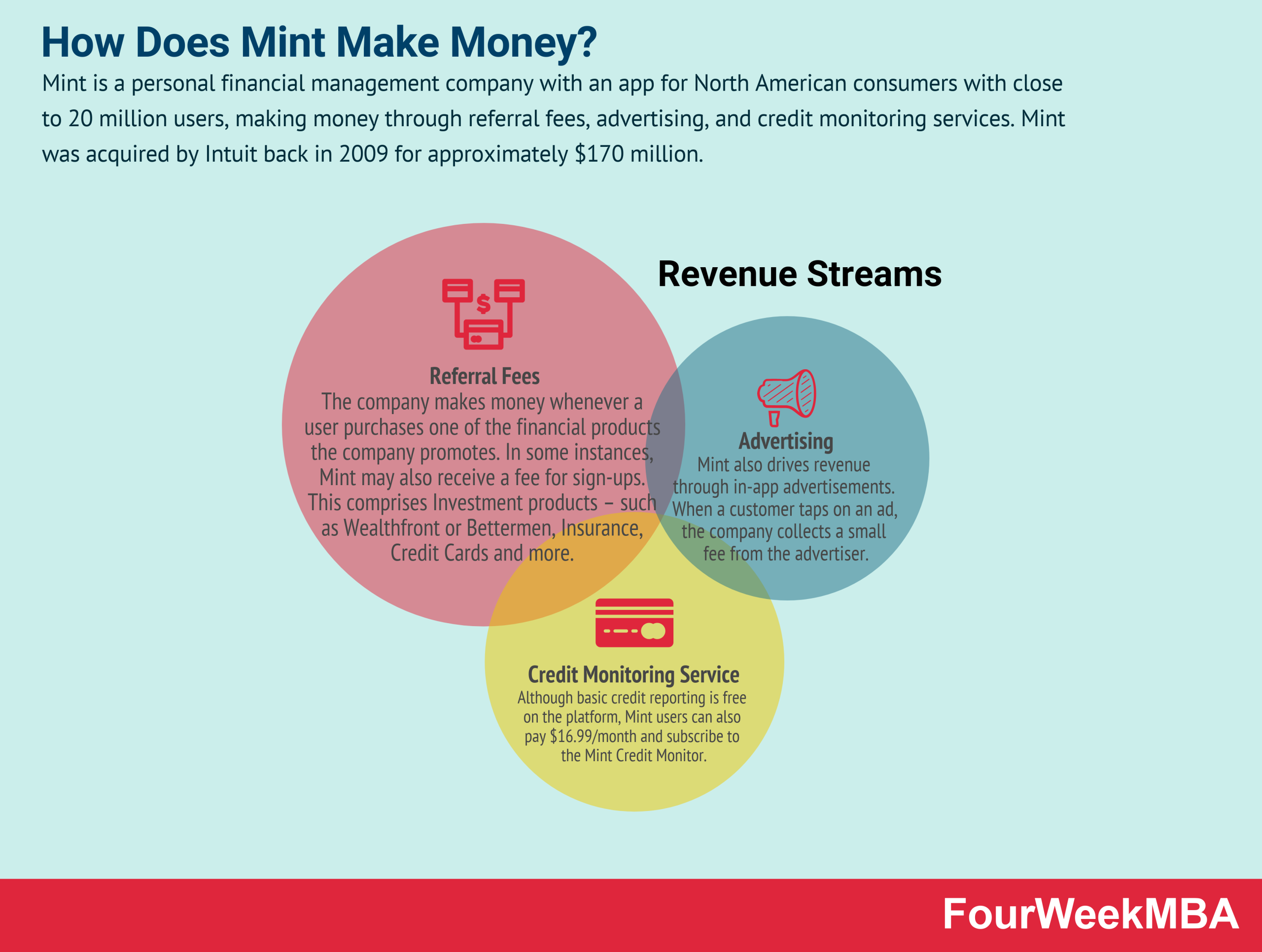 how-does-mint-make-money