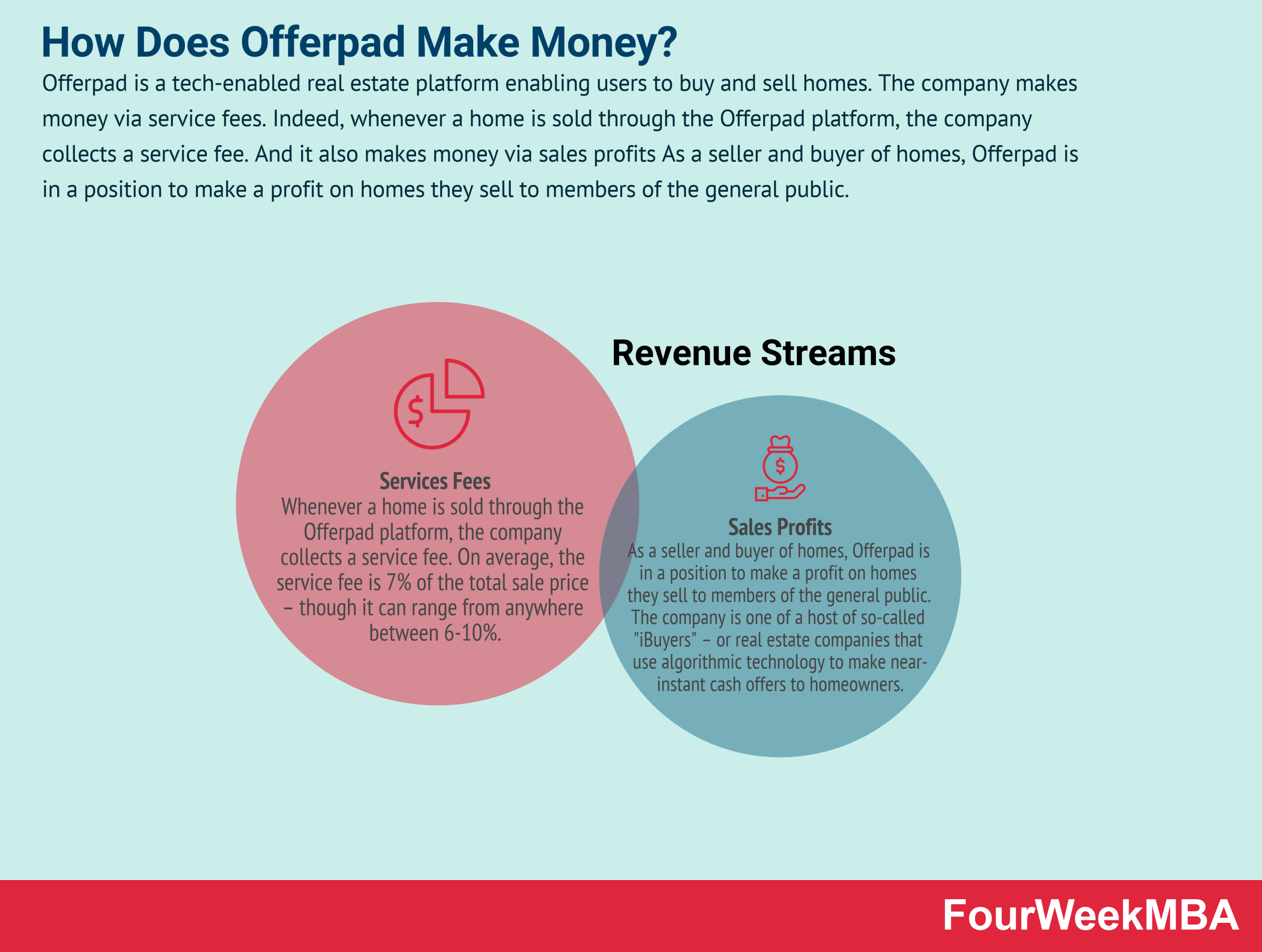 how-does-offerpad-make-money