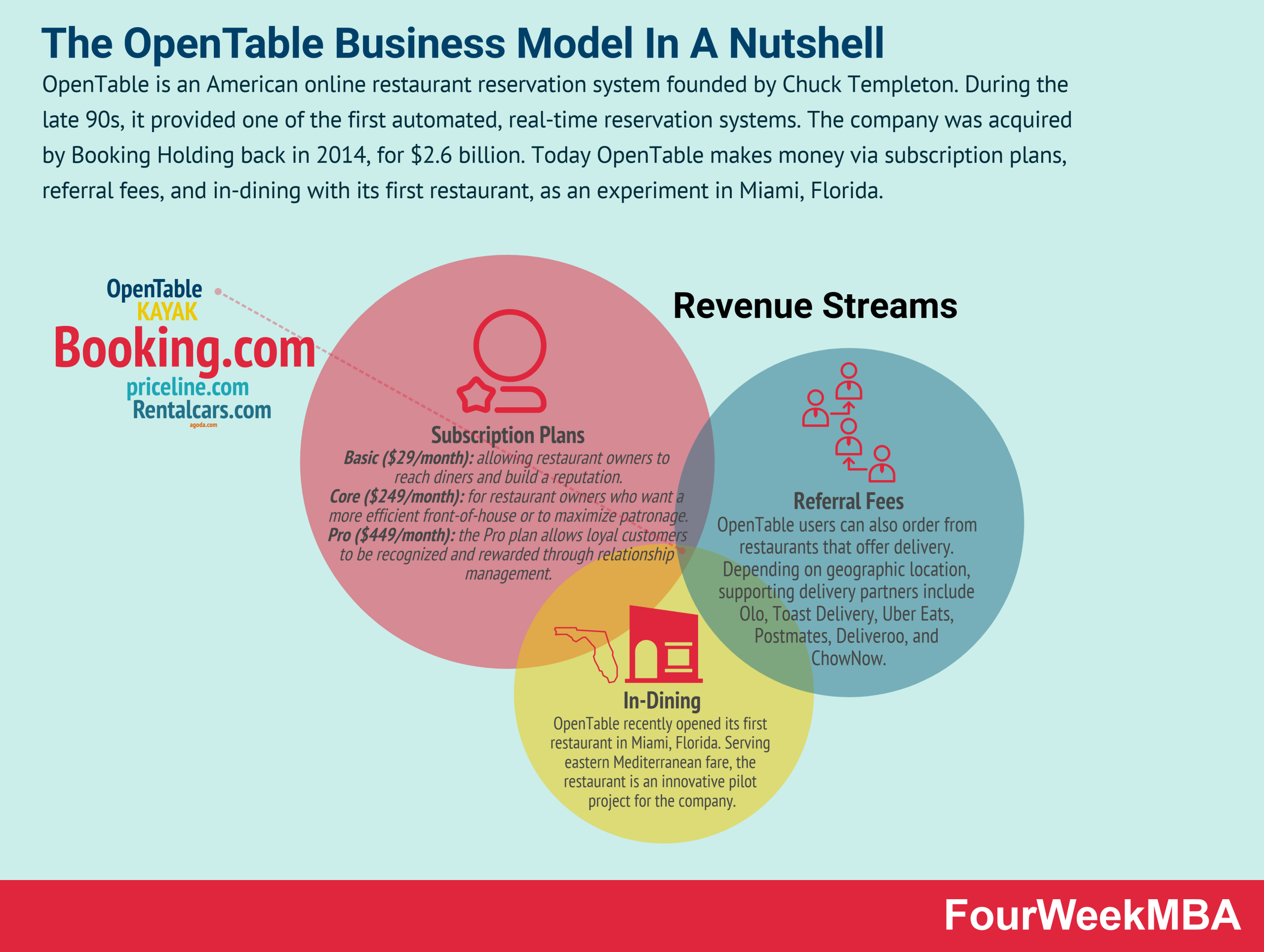 how-does-opentable-make-money