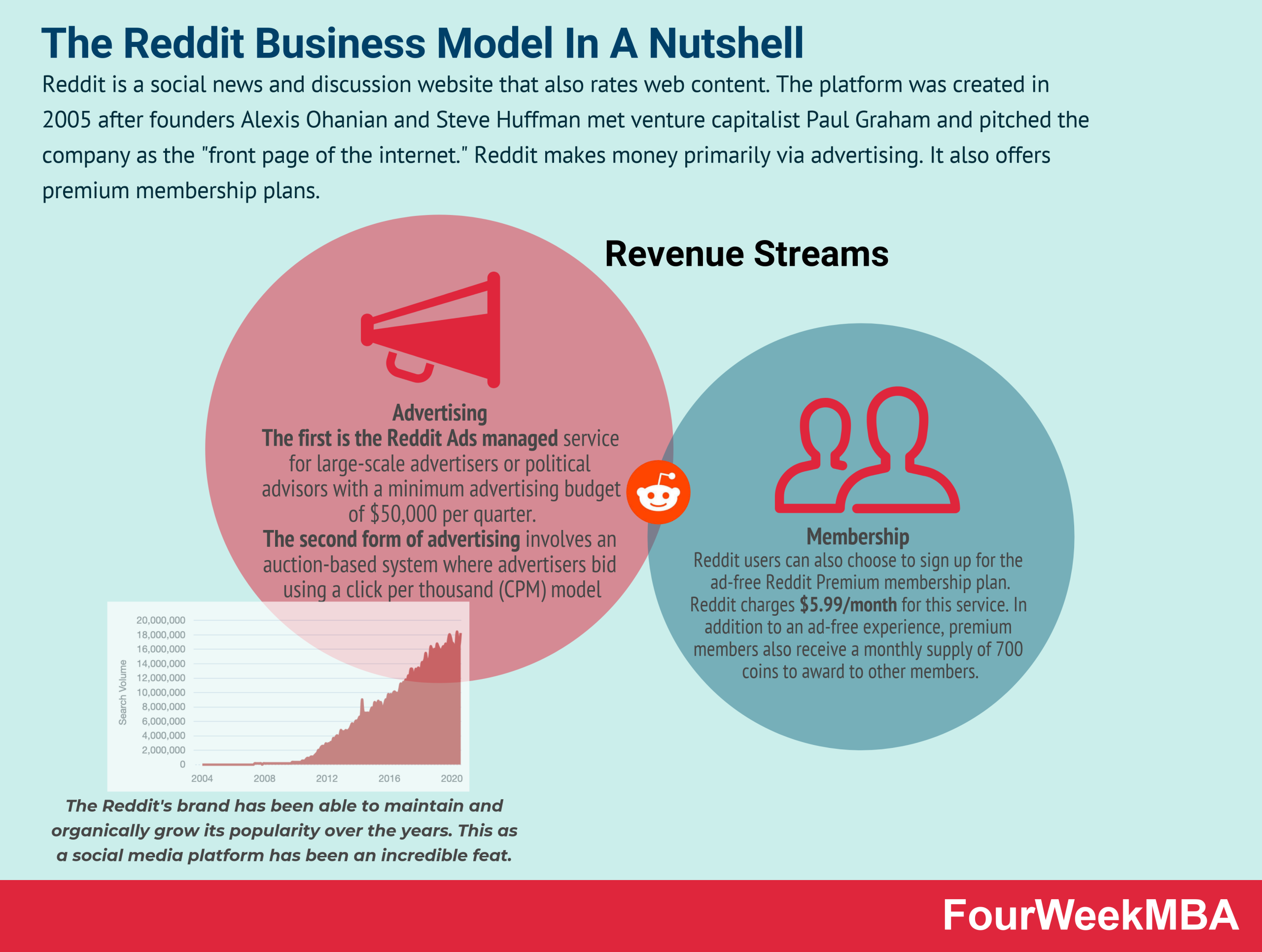 how-does-reddit-make-money