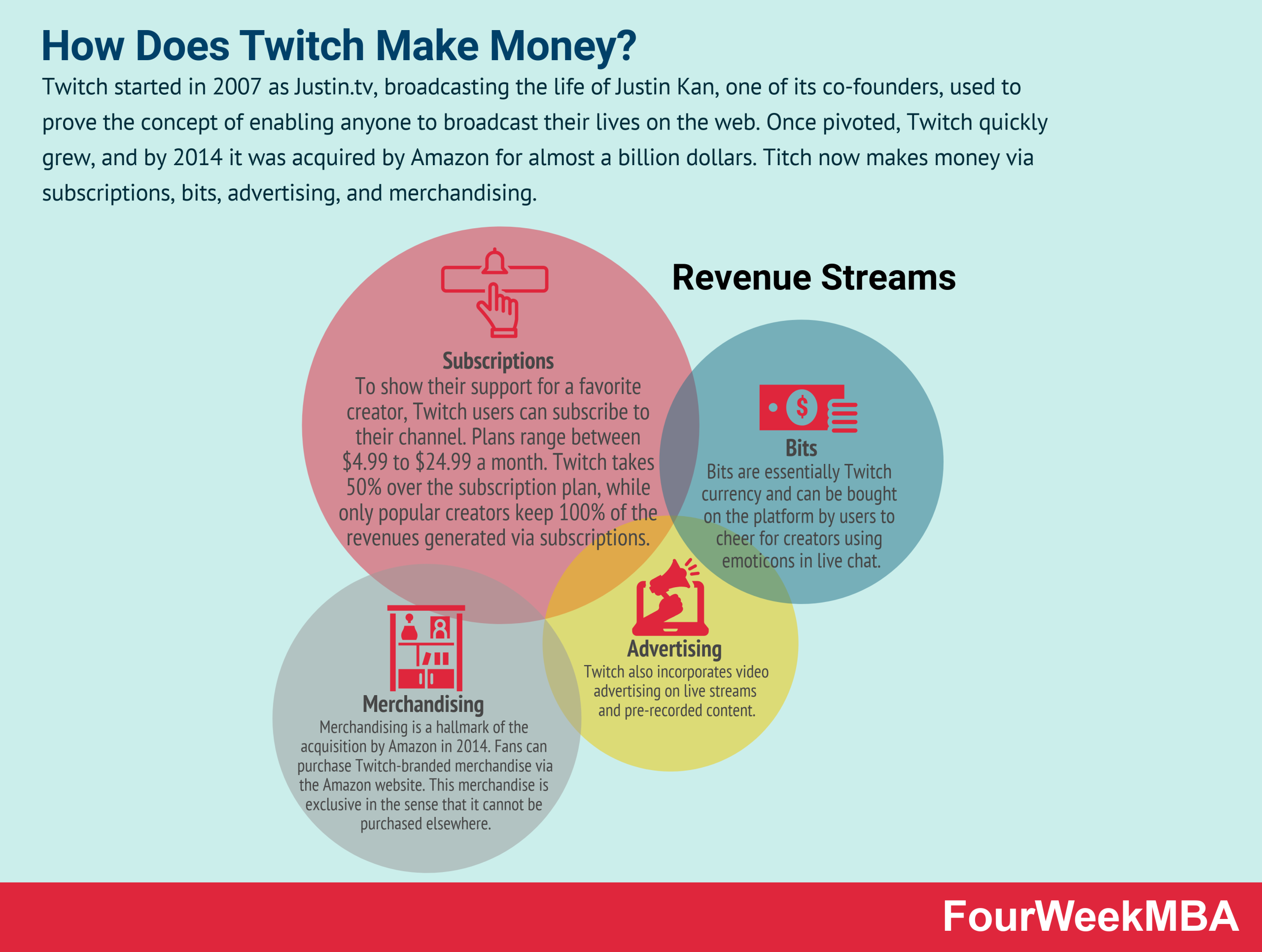 how-does-twitch-make-money