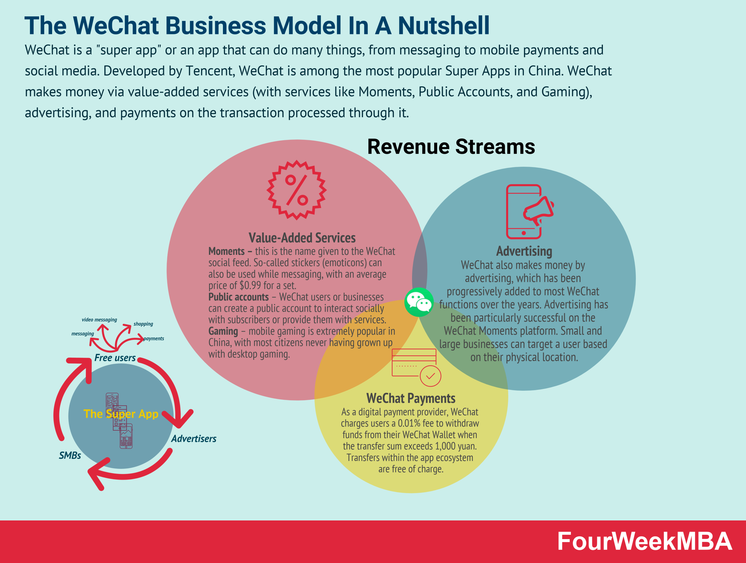 how-does-wechat-make-money