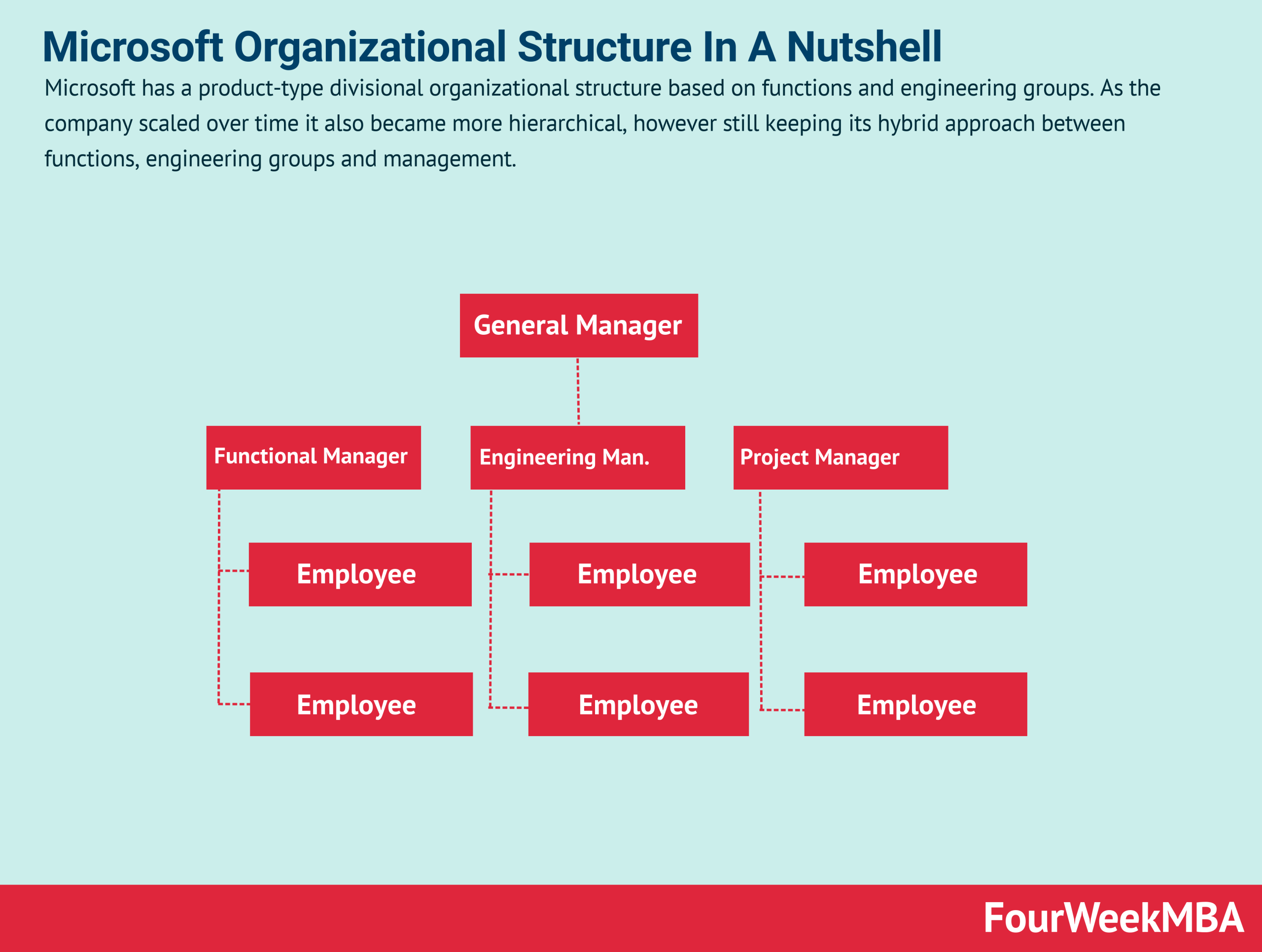 Microsoft Organizational Structure In A Nutshell