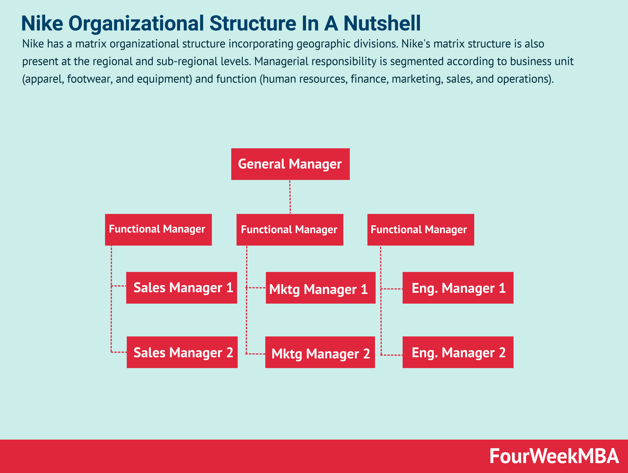Nike Organizational Structure In A Nutshell