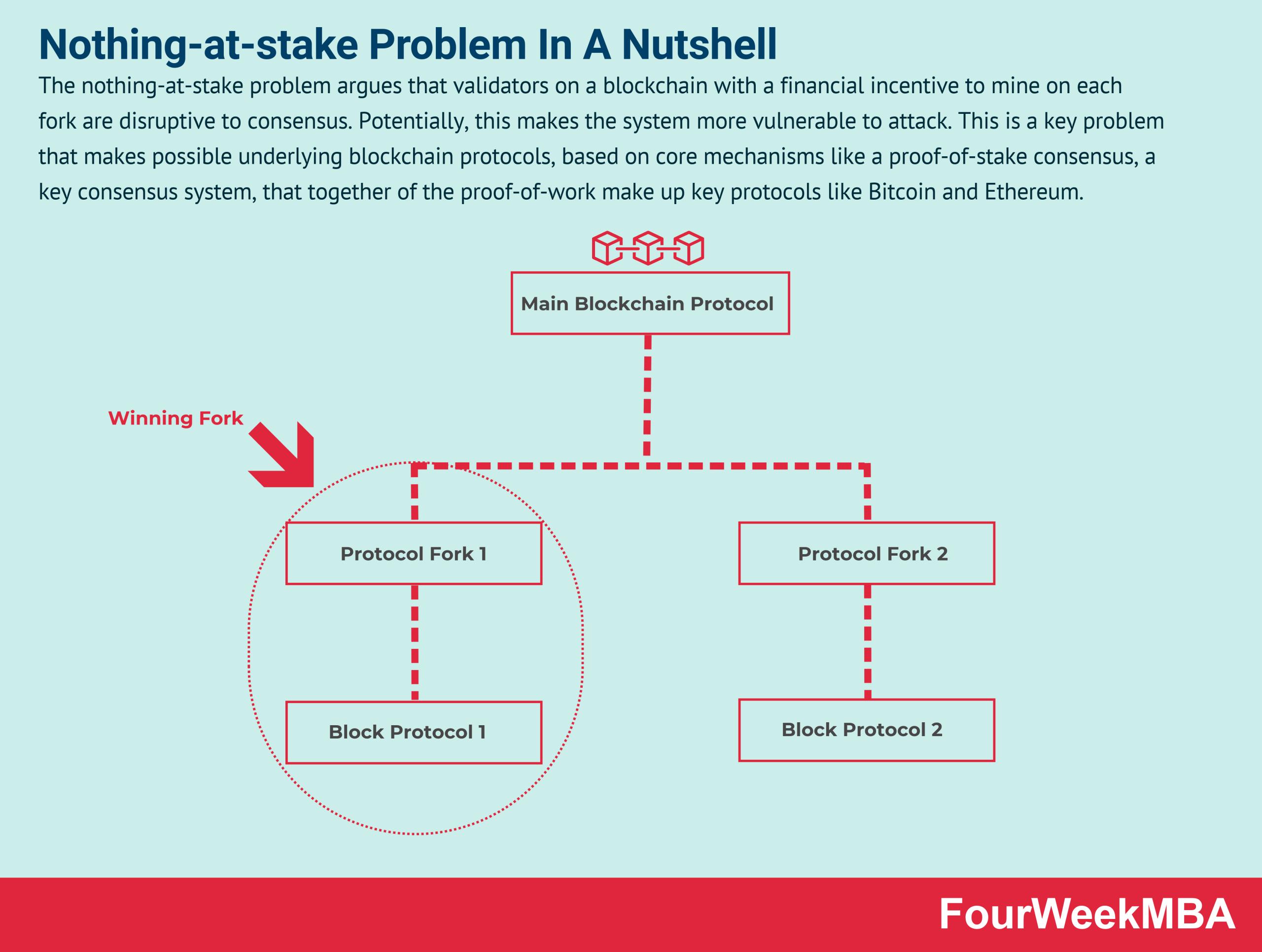 nothing-at-stake-problem