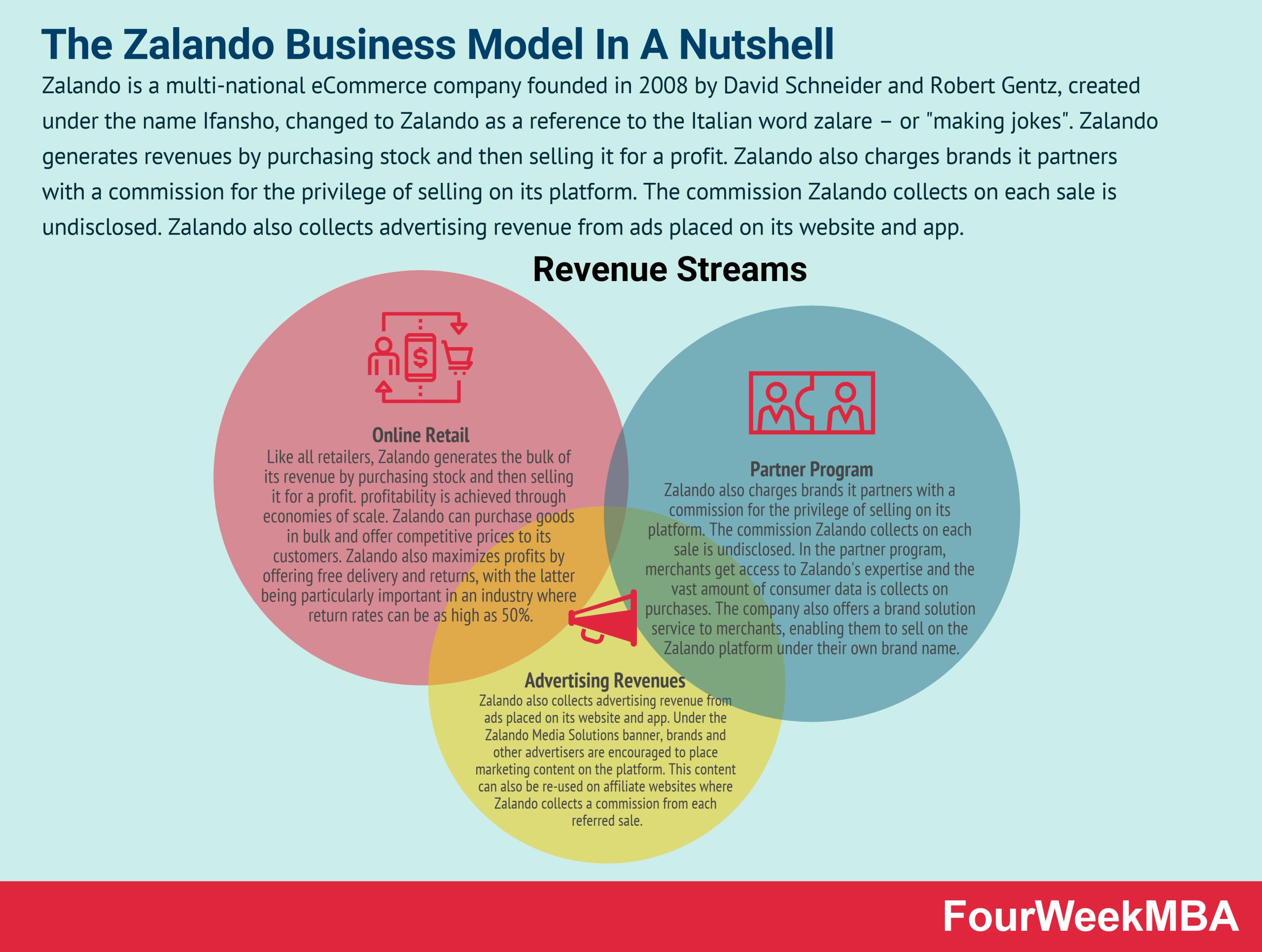 zalando-business-model