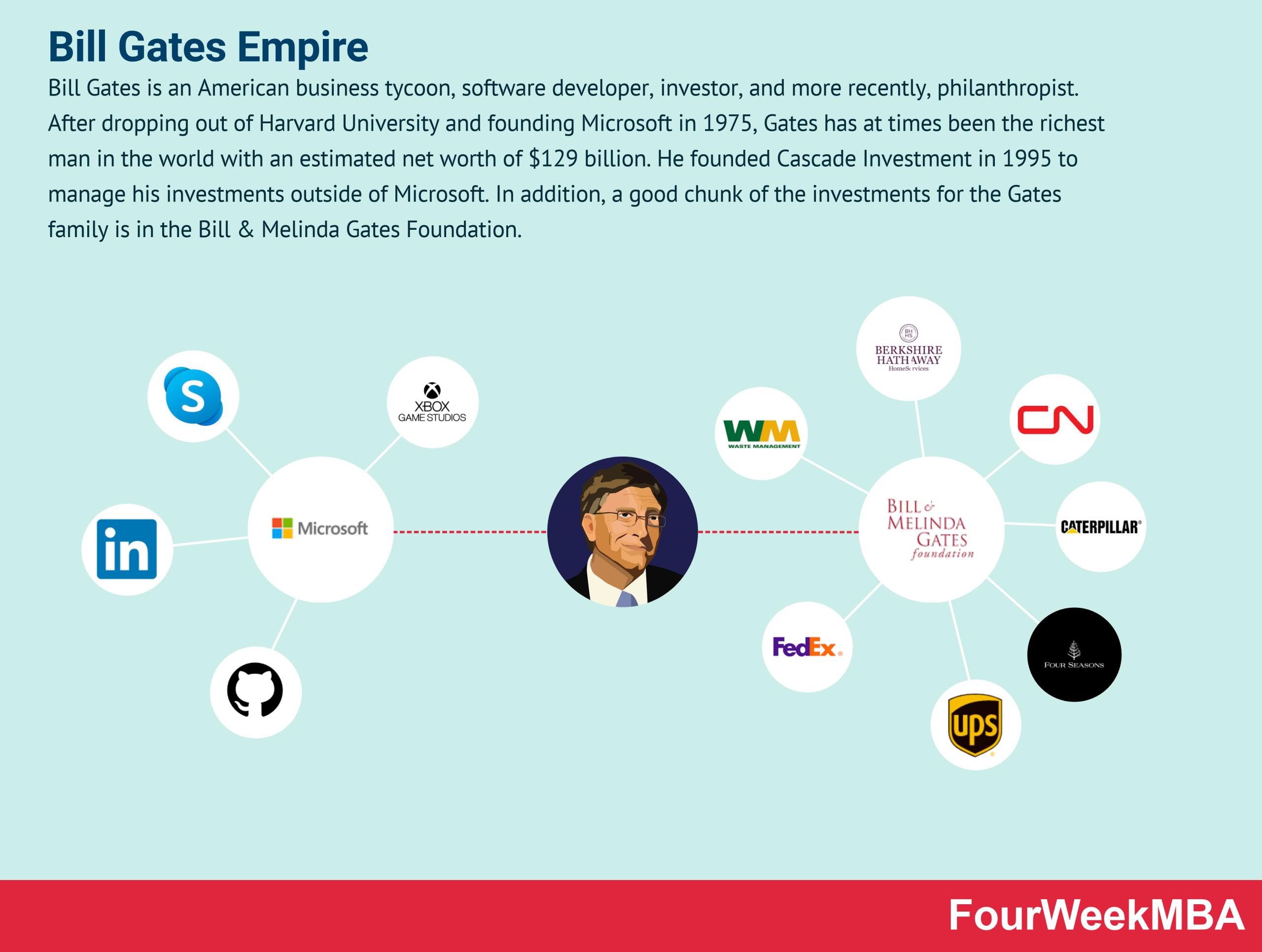 bill-gates-companies