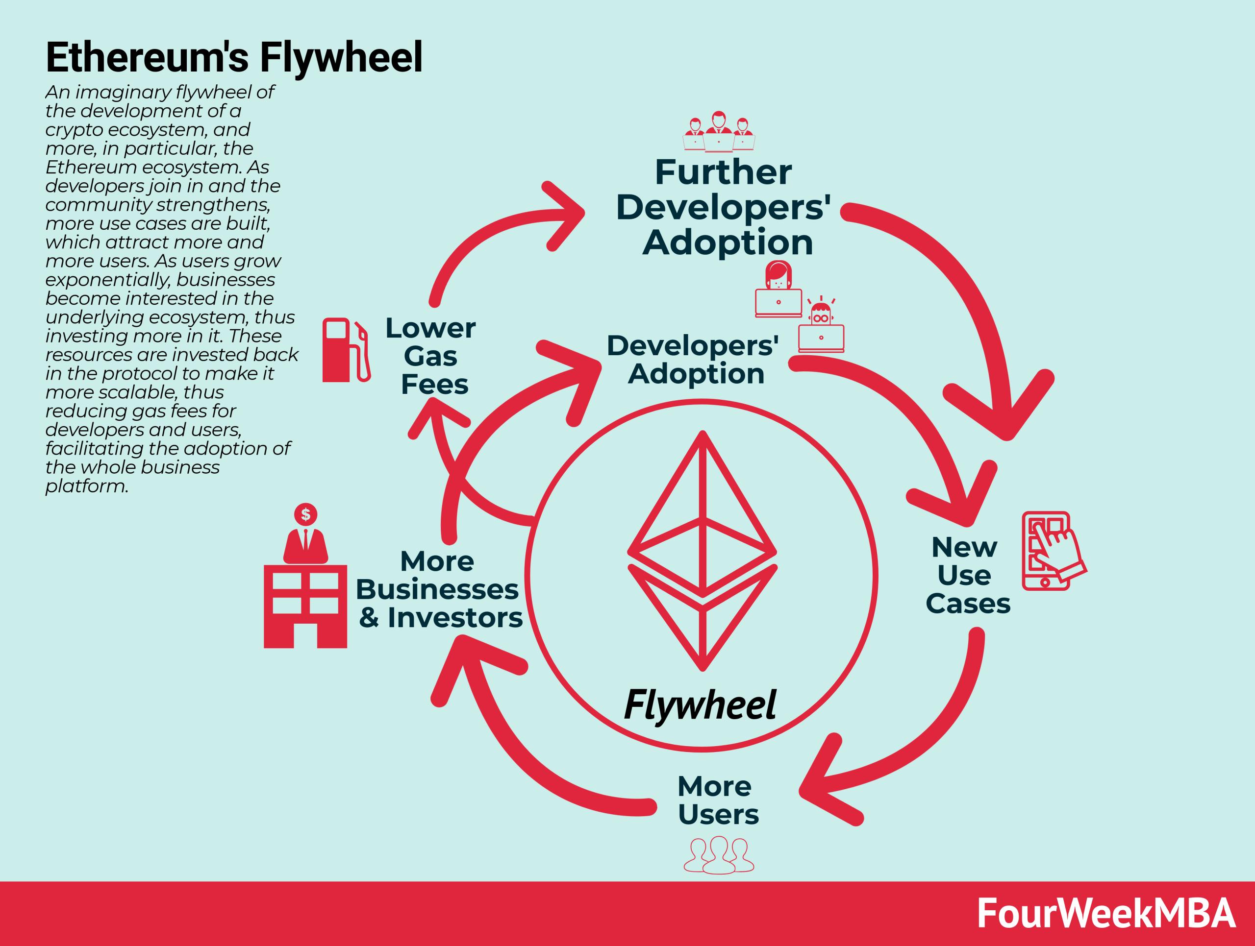 blockchain-flywheel