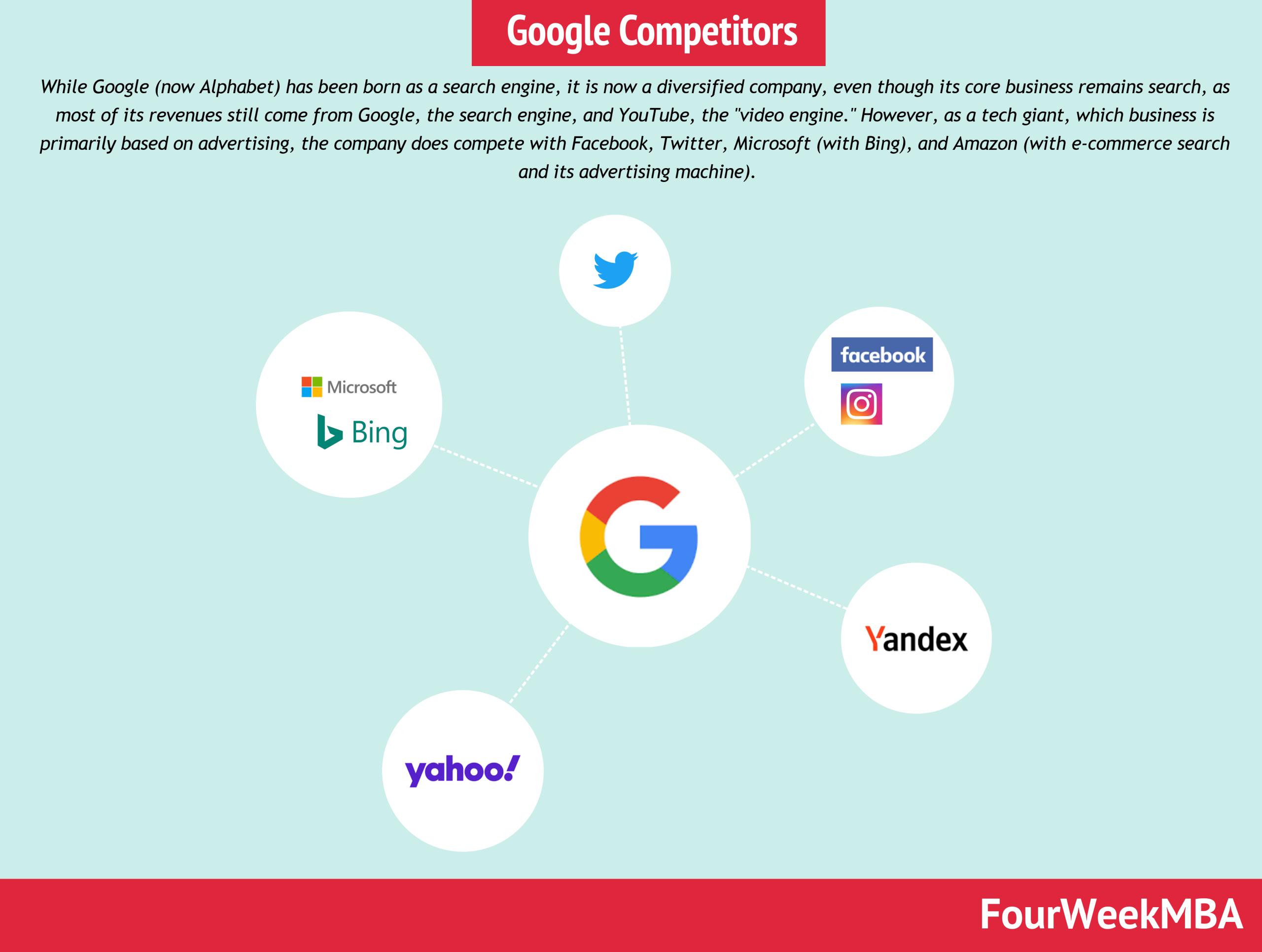 google-competitors