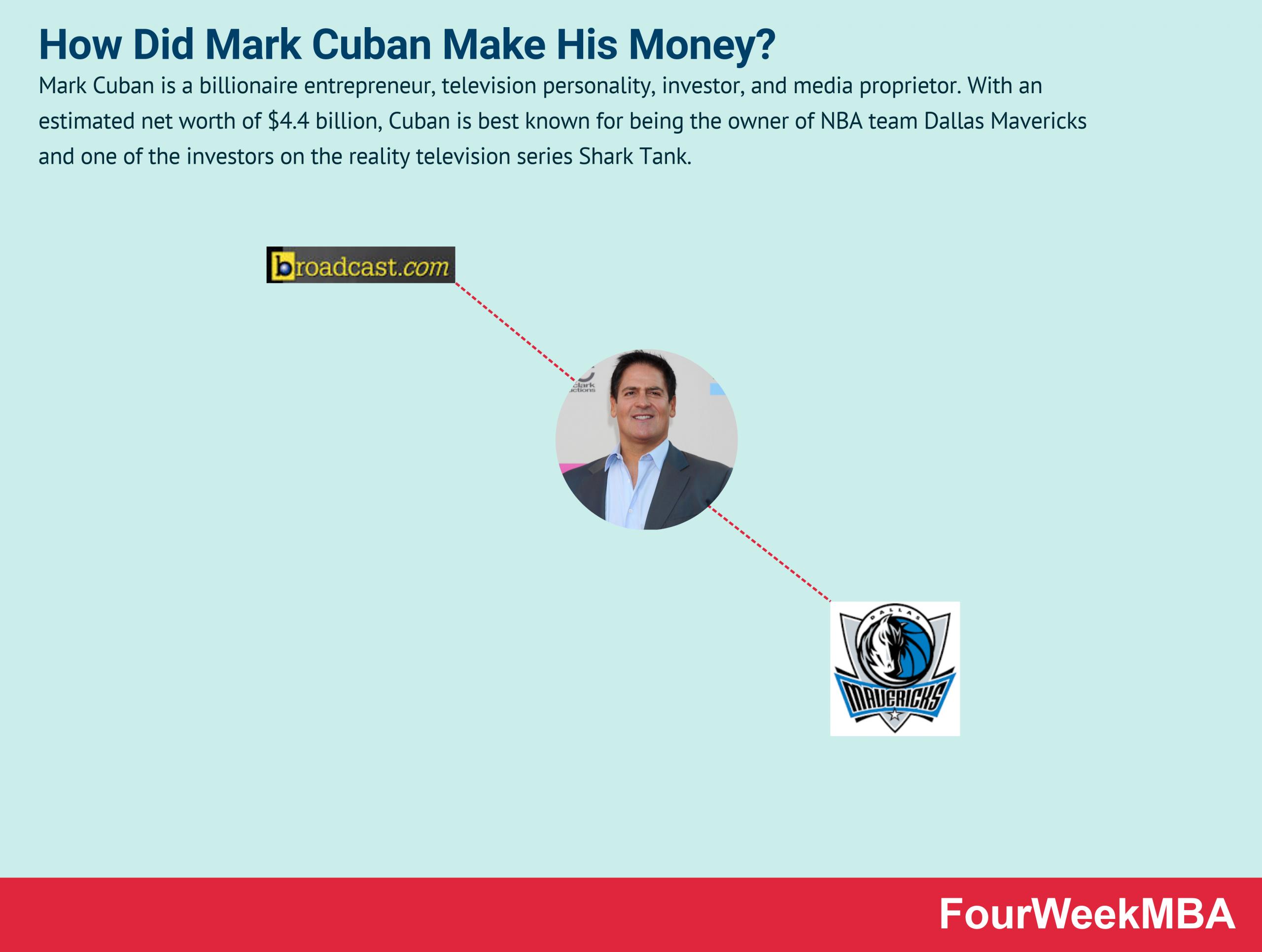 how-did-mark-cuban-make-his-money