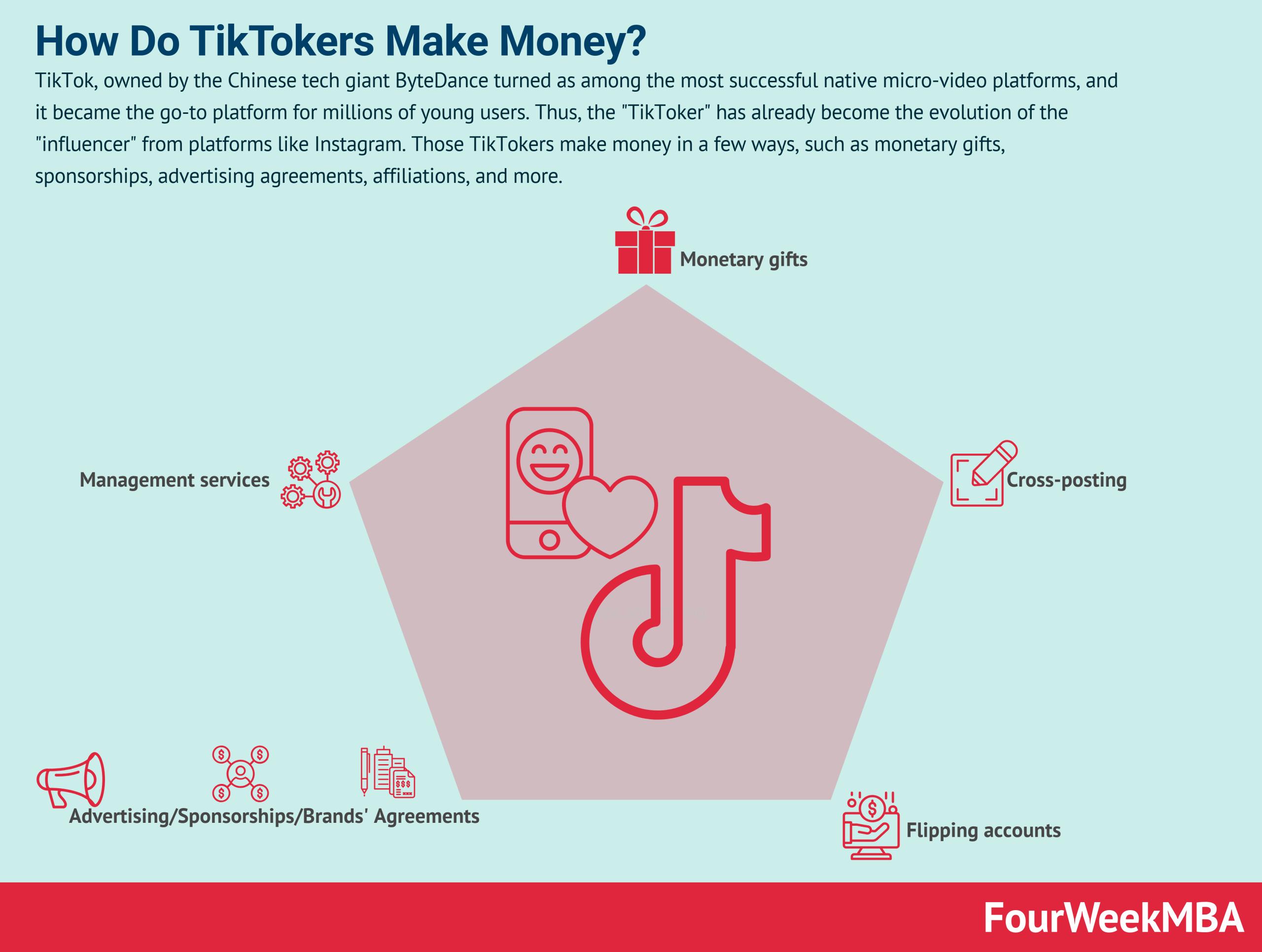 how-do-tiktokers-make-money
