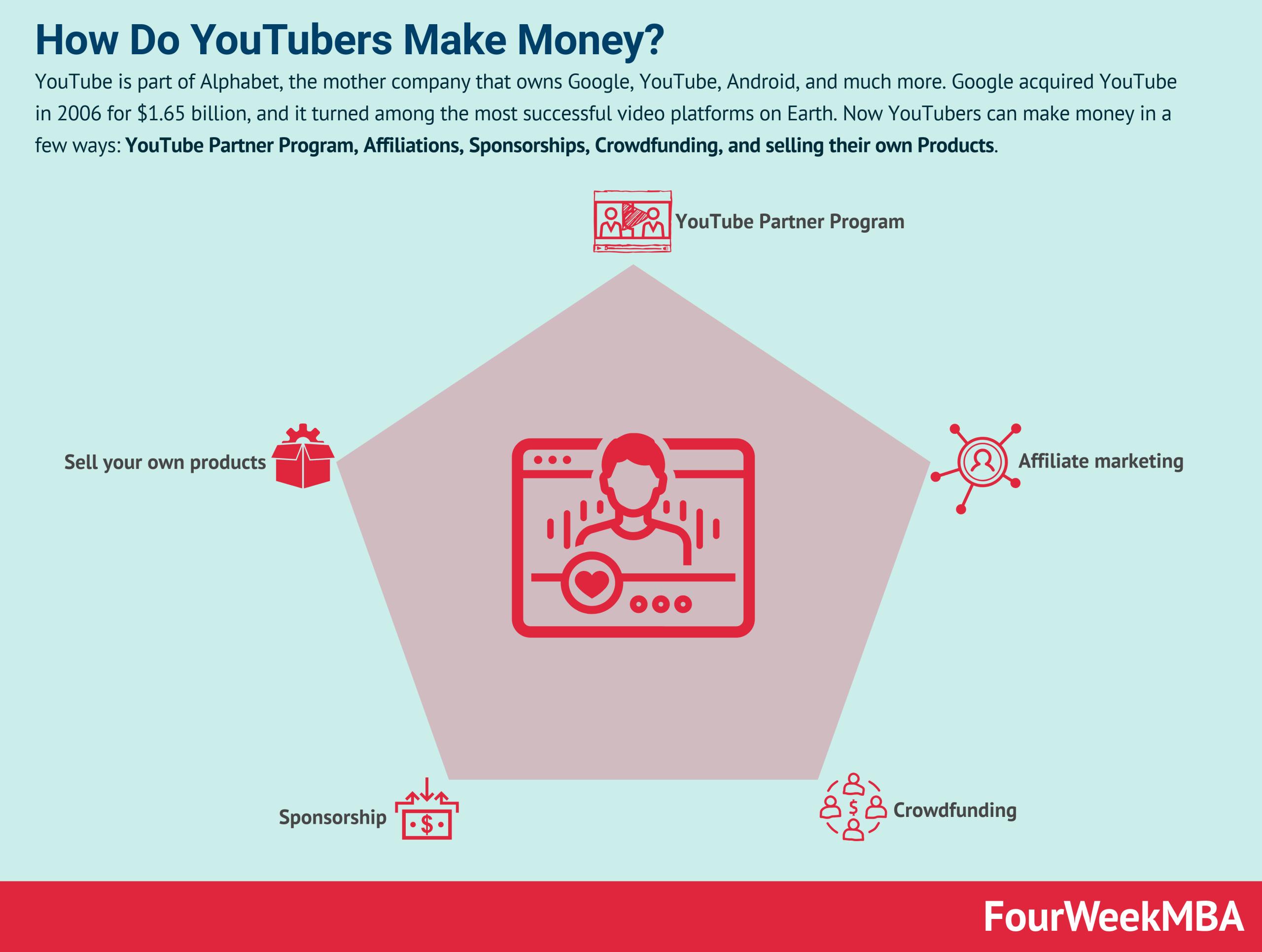 how-do-youtubers-make-money