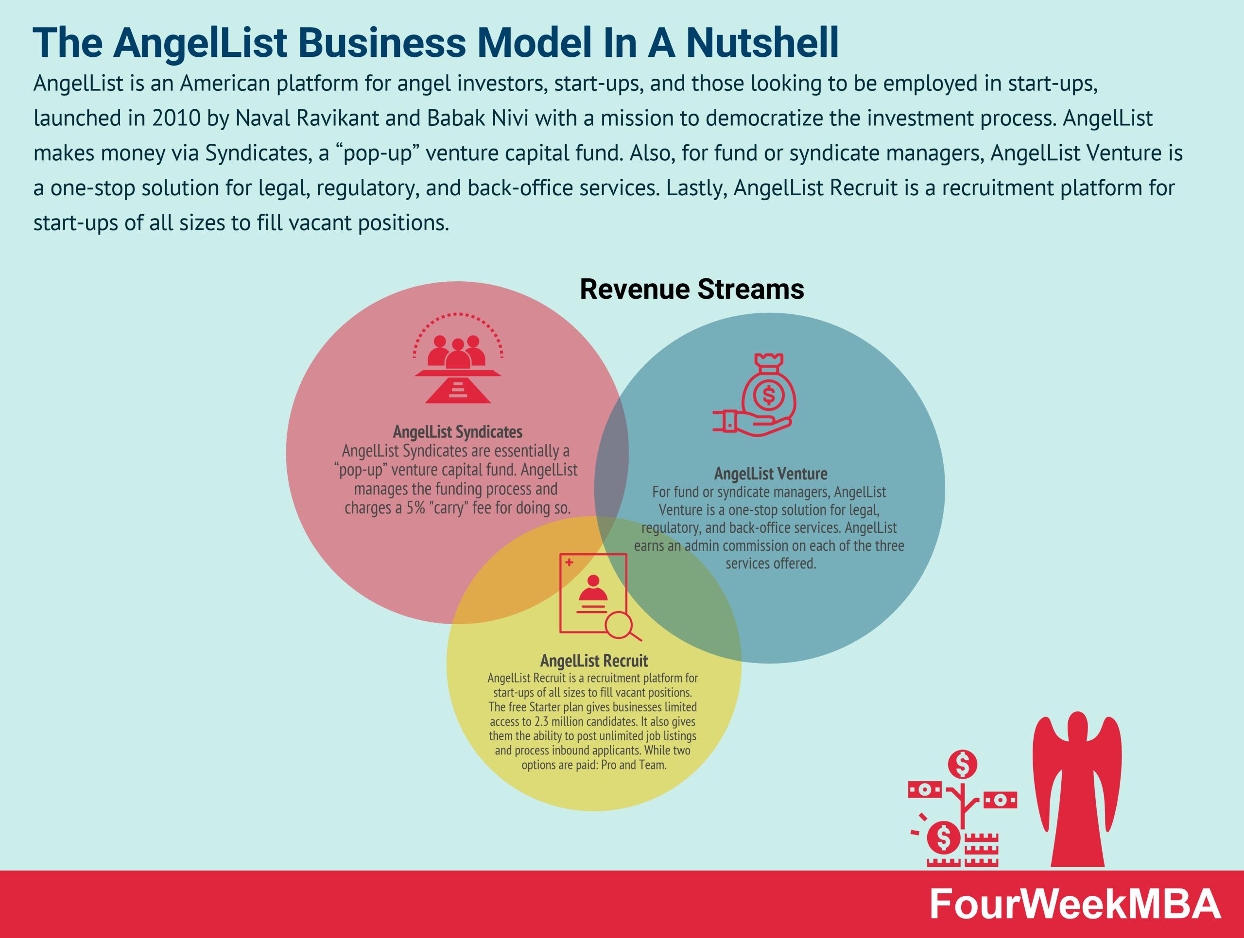 how-does-angellist-make-money-angellist-business-model