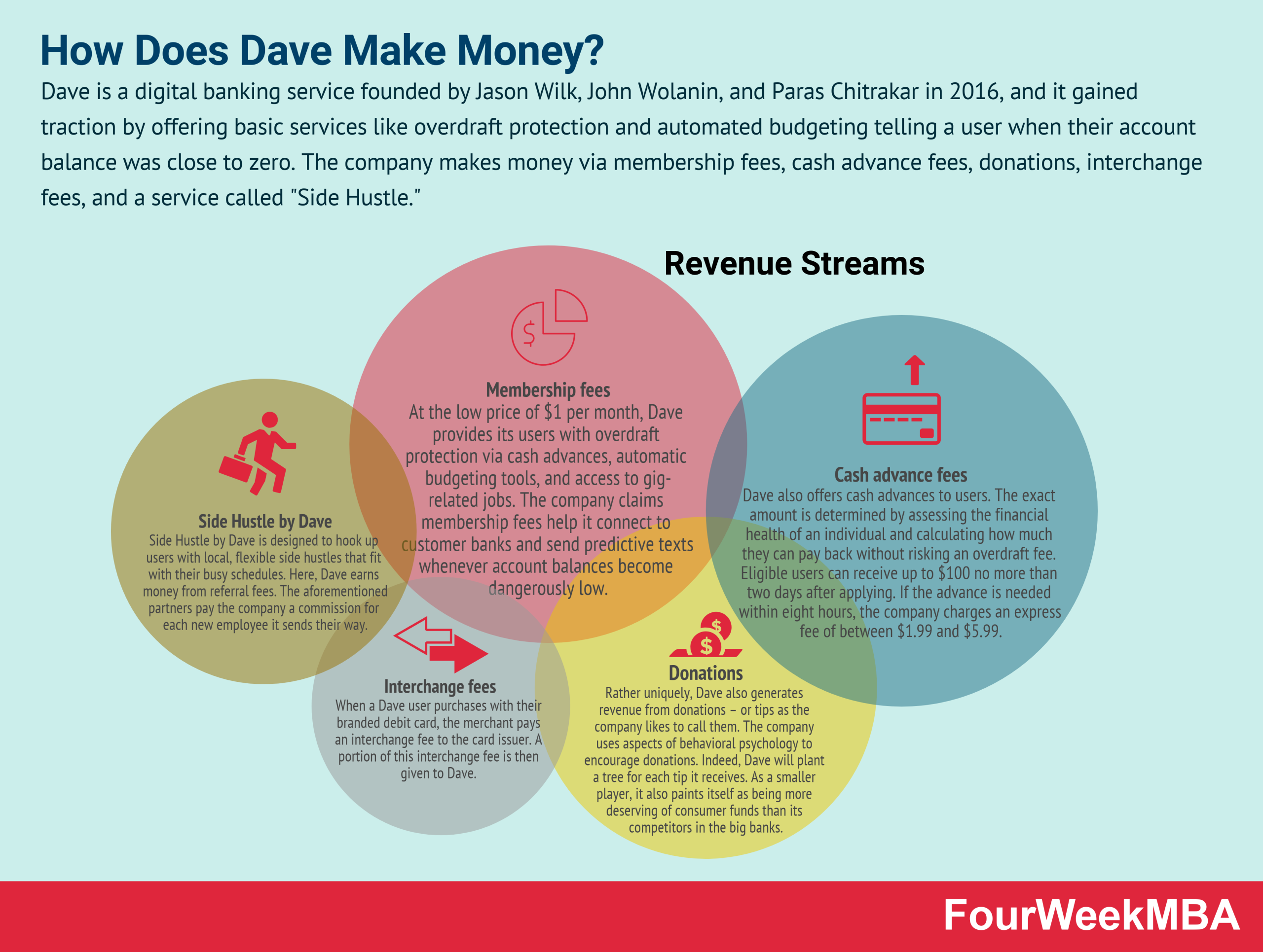 how-does-dave-make-money