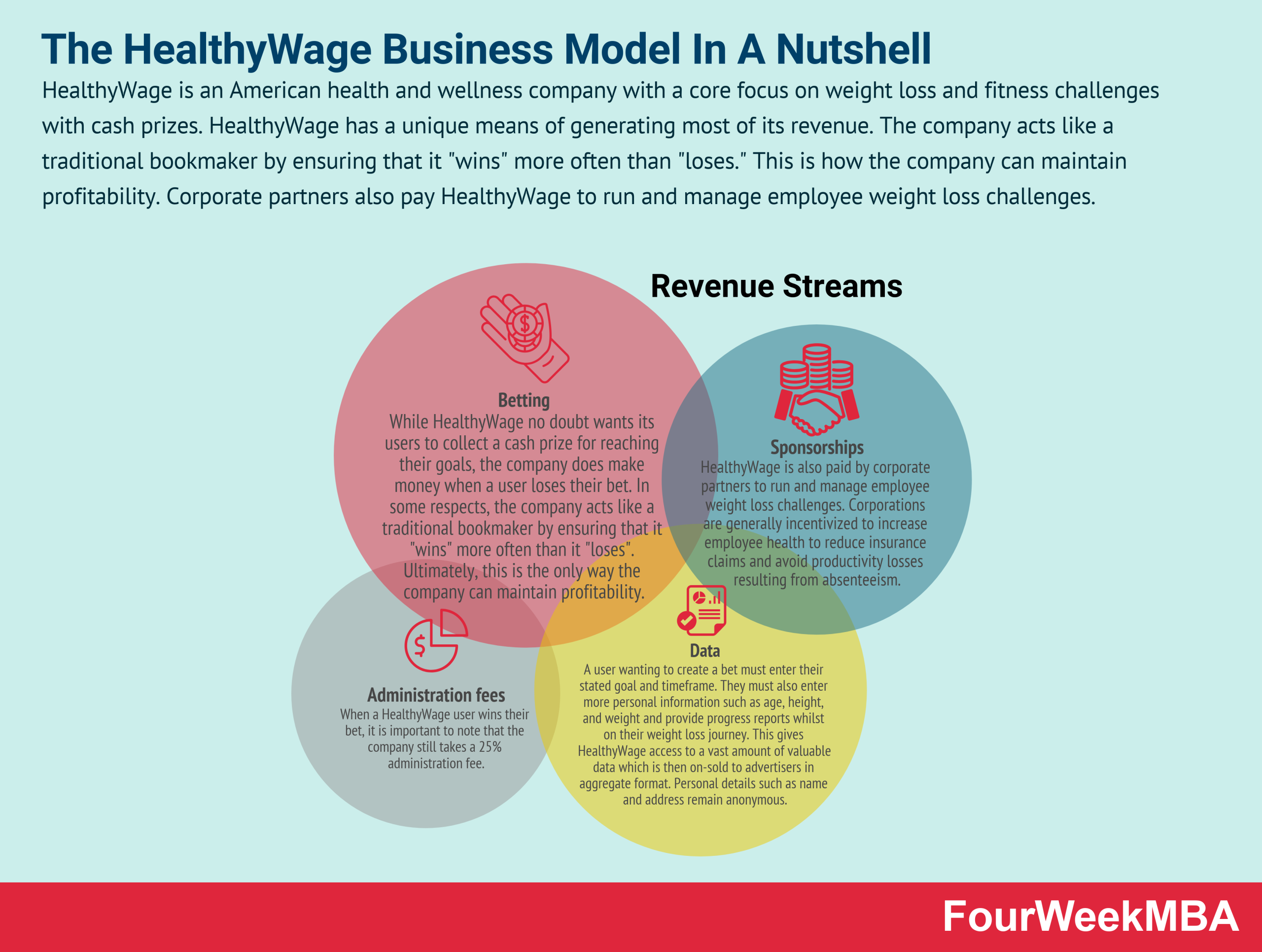 how-does-healthywage-make-money