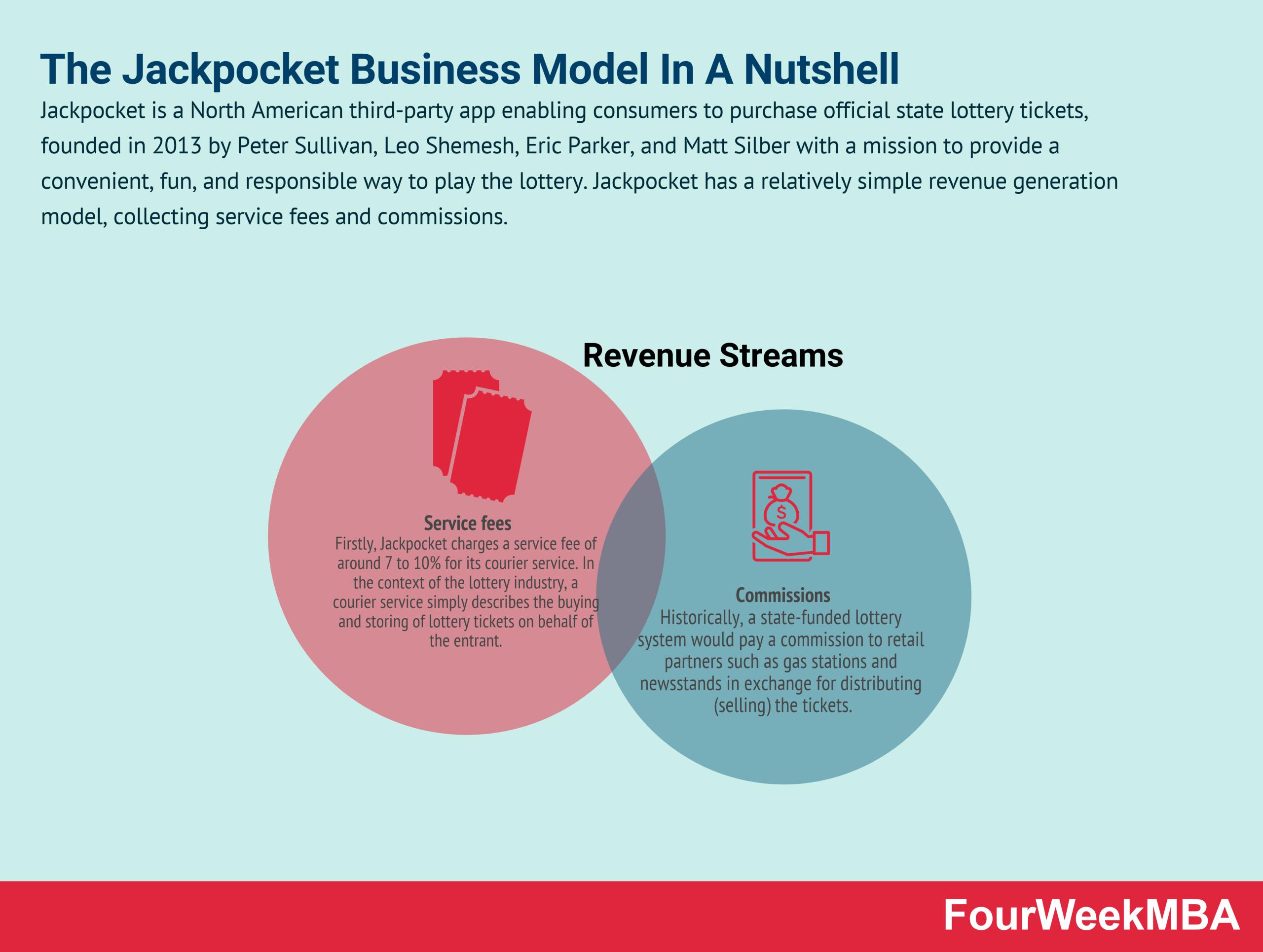 how-does-jackpocket-make-money