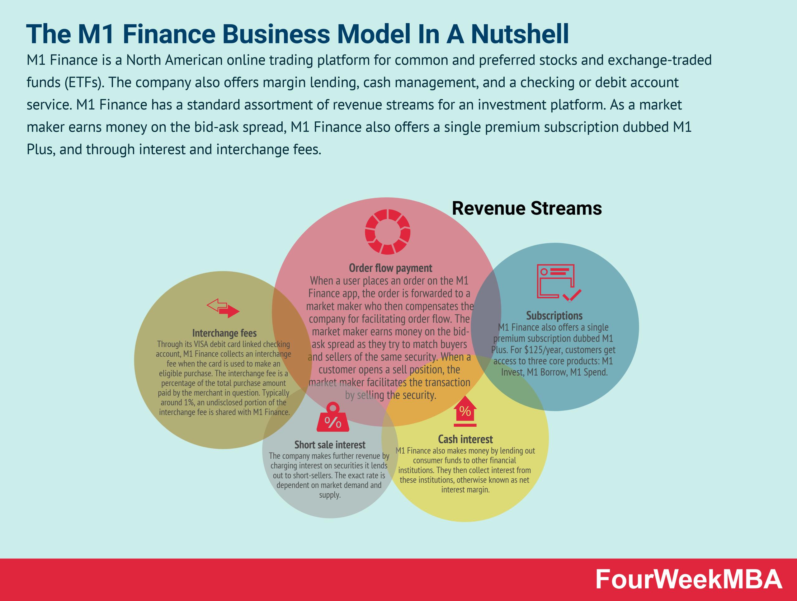 how-does-m1-finance-make-money