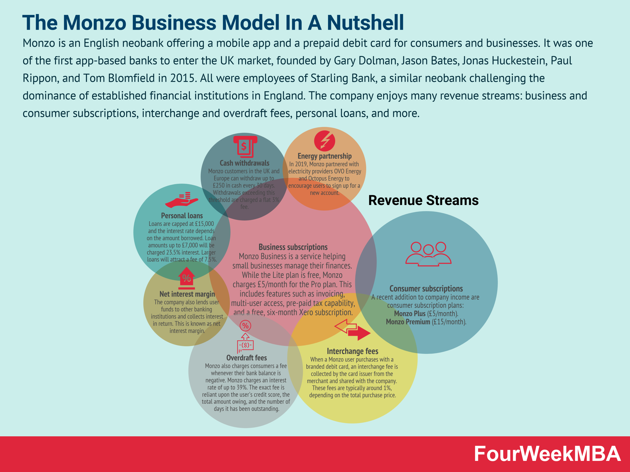 how-does-monzo-make-money