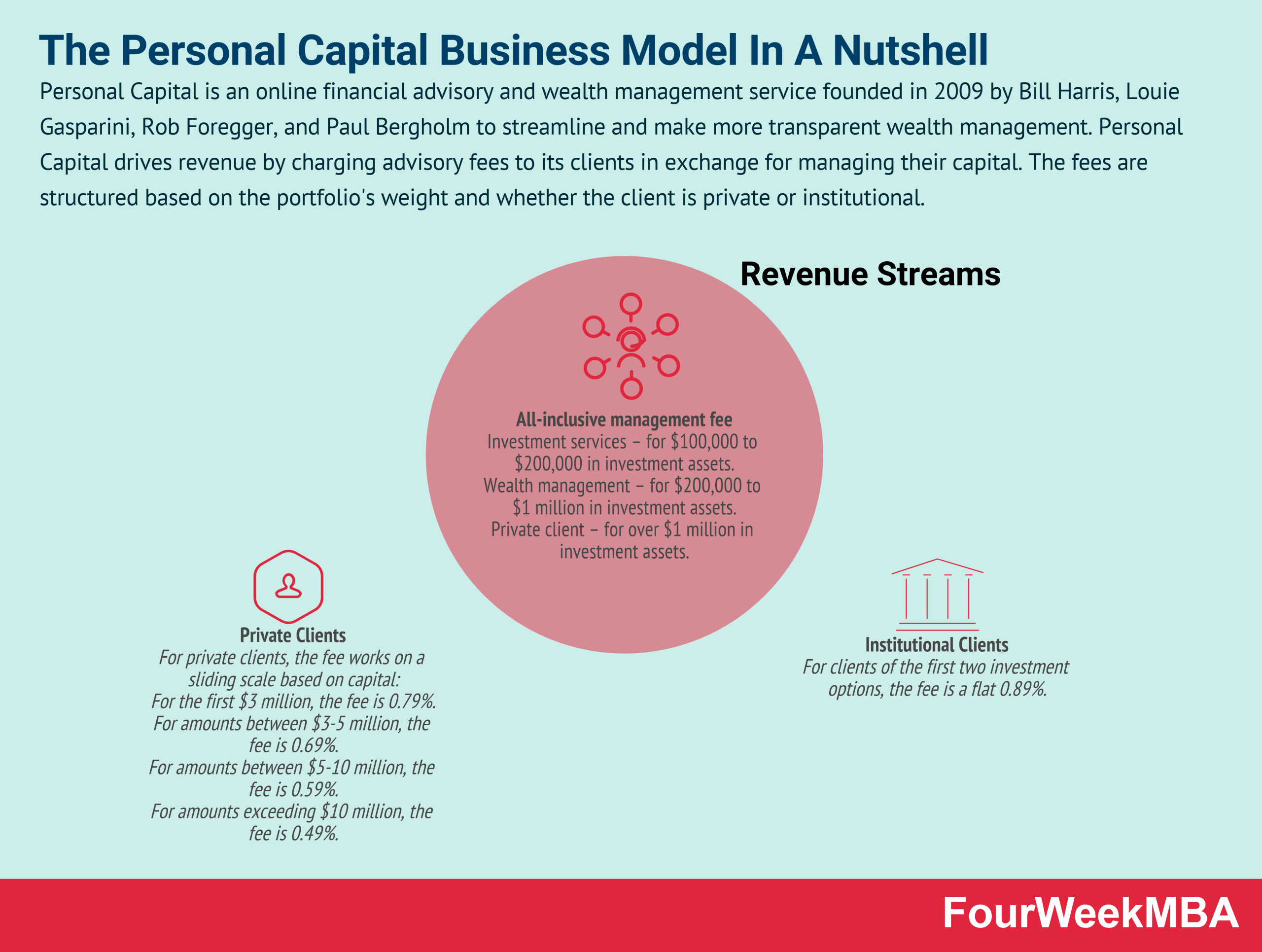 how-does-personal-capital-make-money