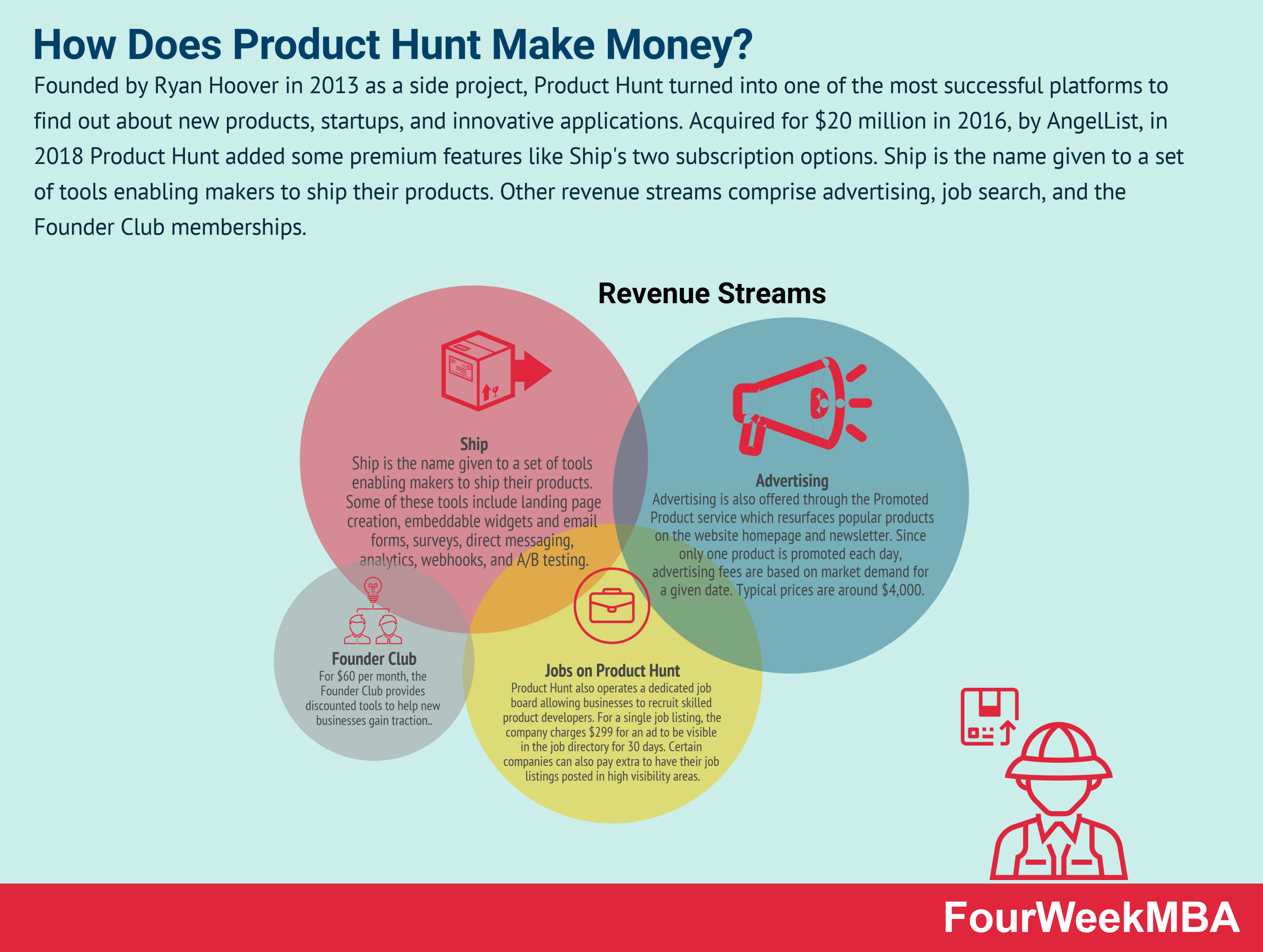 how-does-product-hunt-make-money