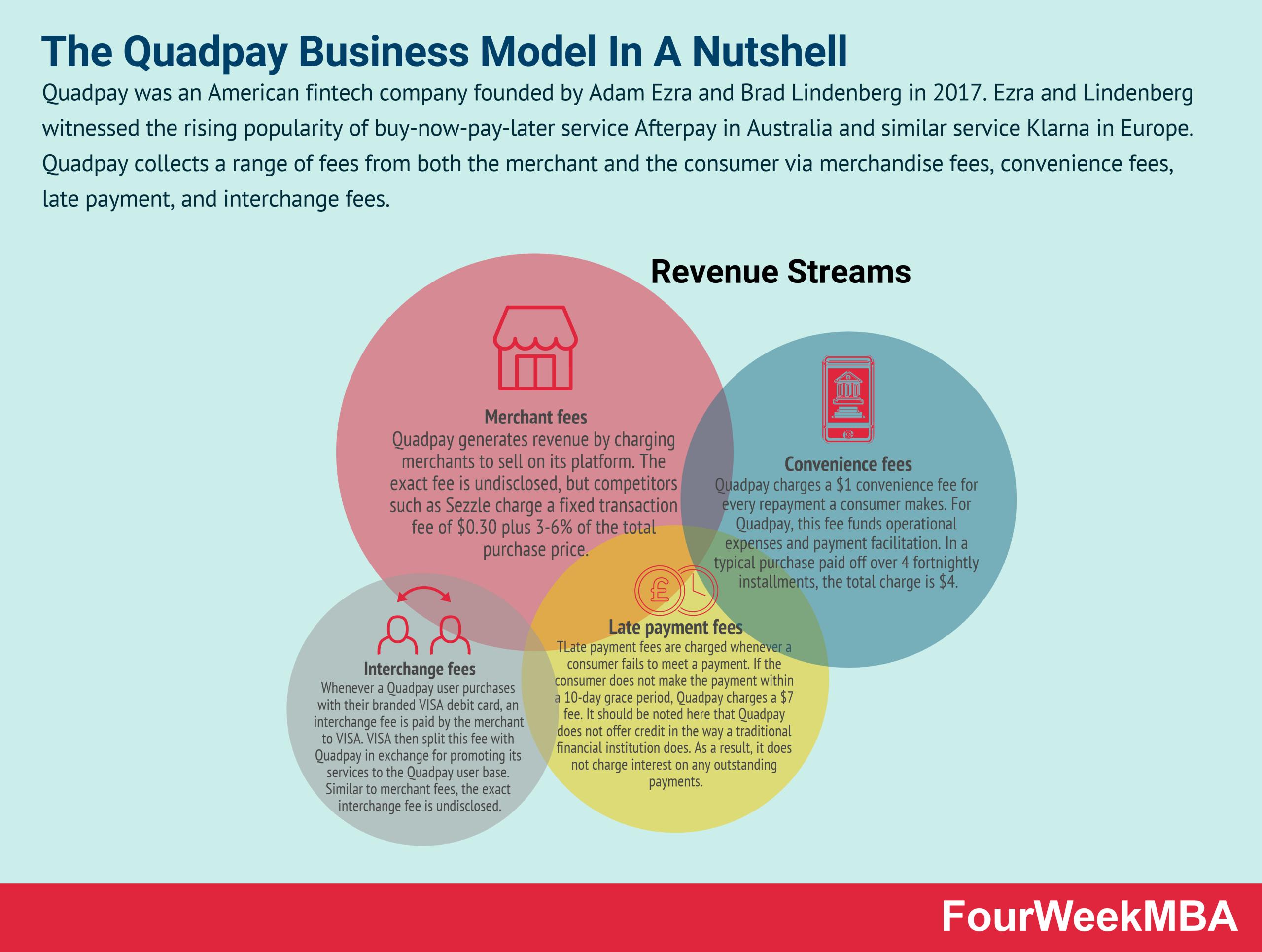how-does-quadpay-make-money
