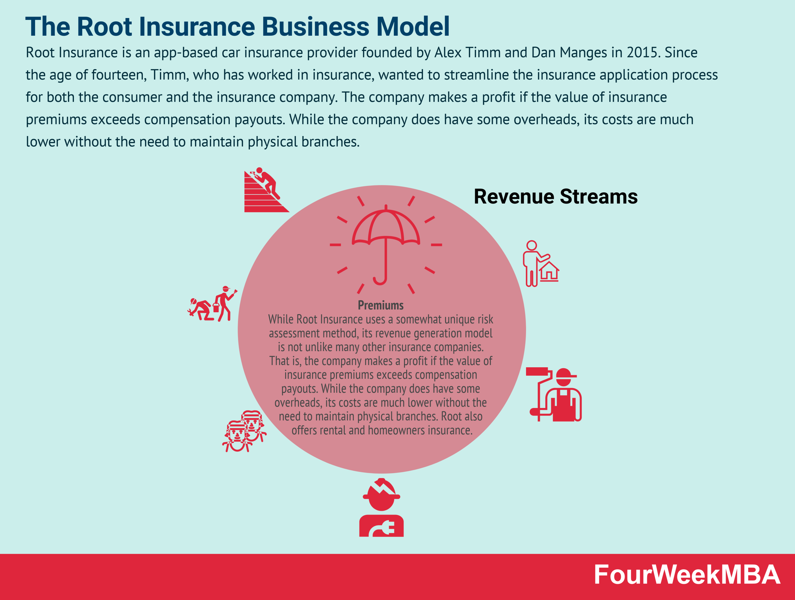 how-does-root-insurance-make-money-the-root-insurance-business-model