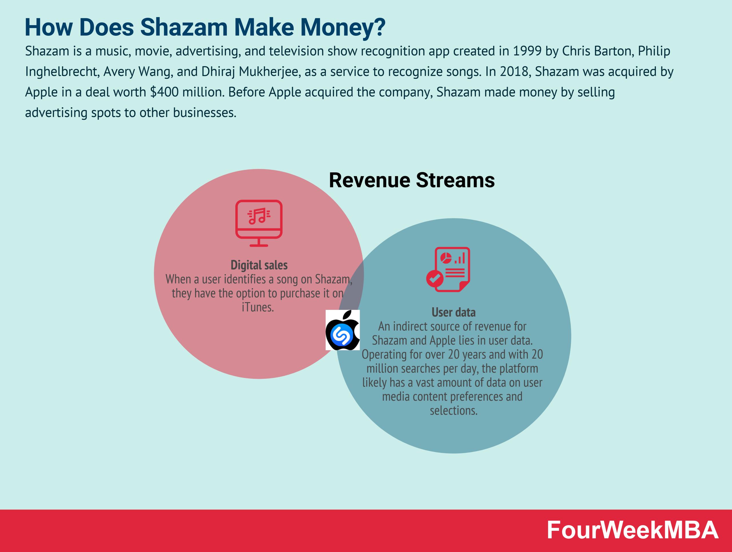 how-does-shazam-make-money