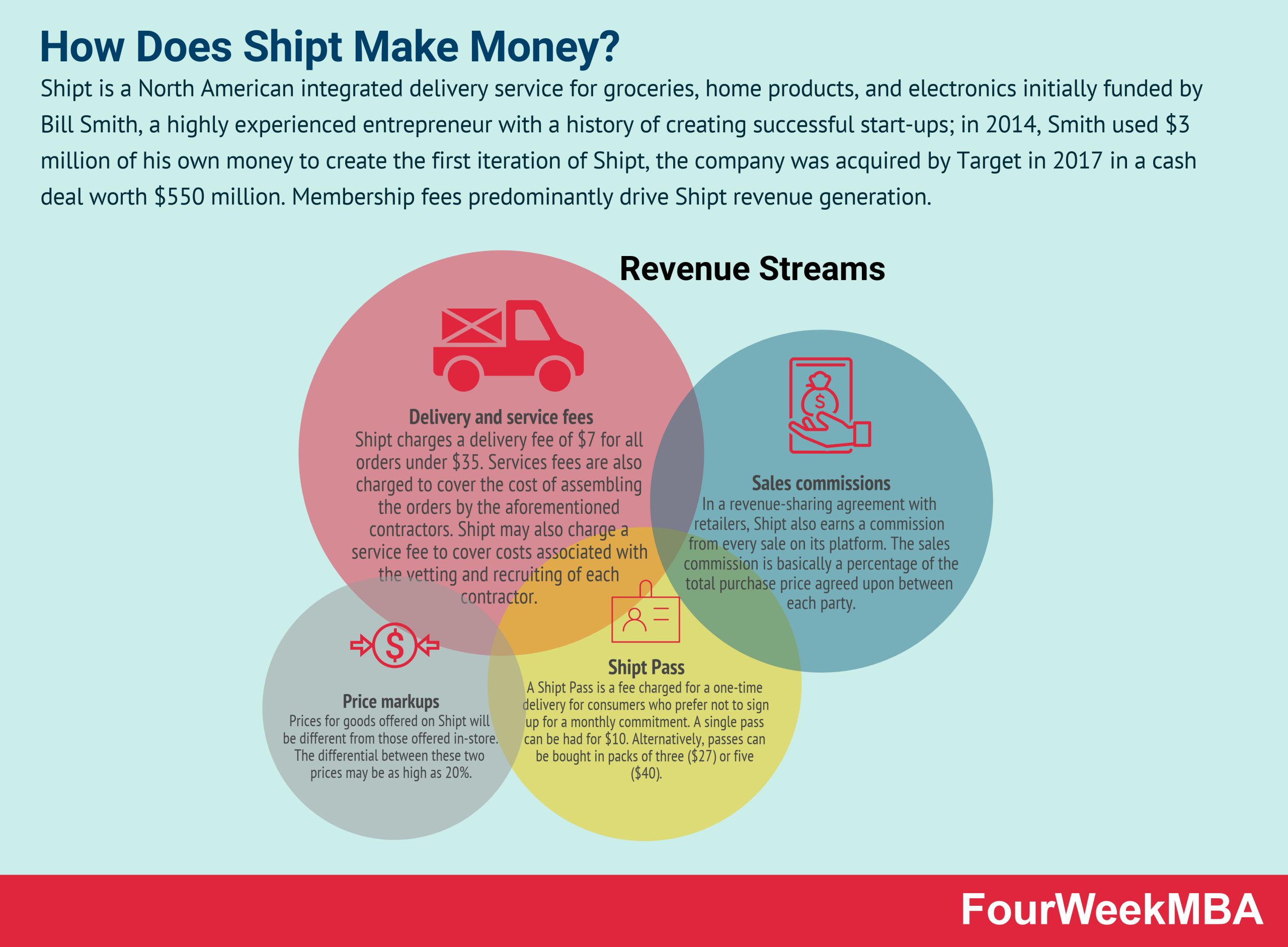 how-does-shipt-make-money