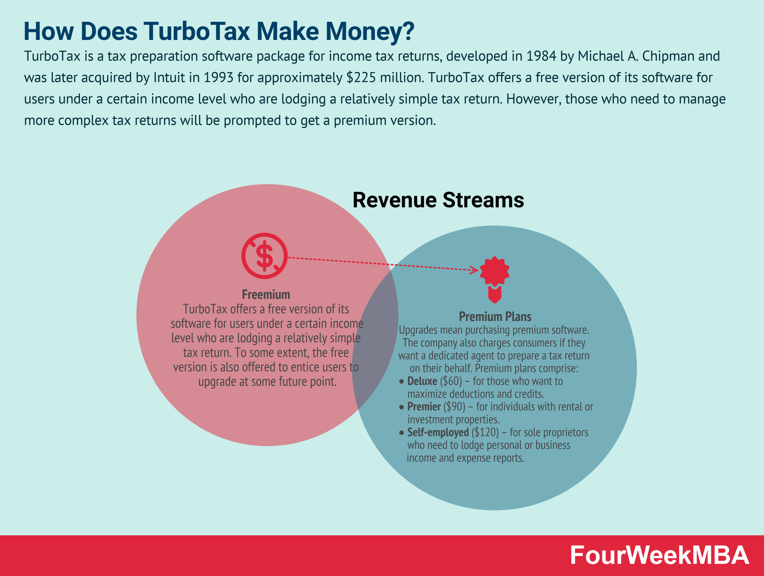 how-does-turbotax-make-money