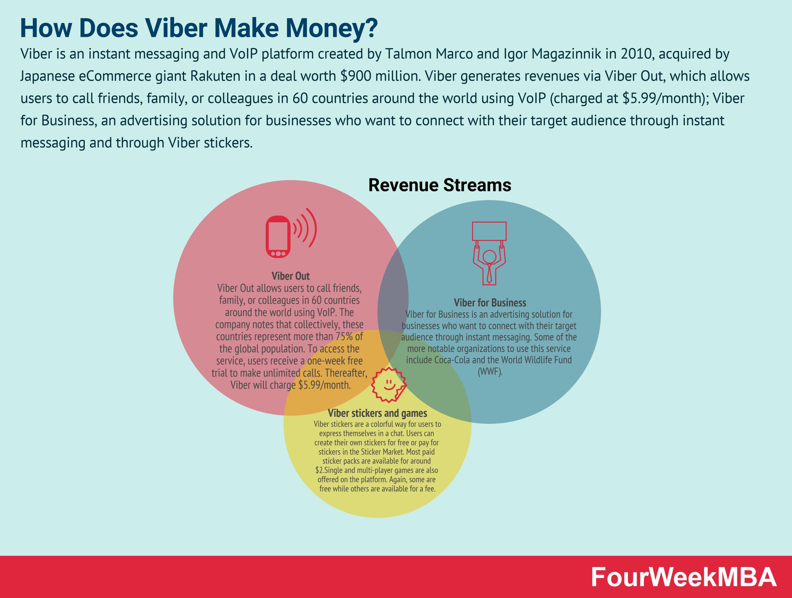 how-does-viber-make-money